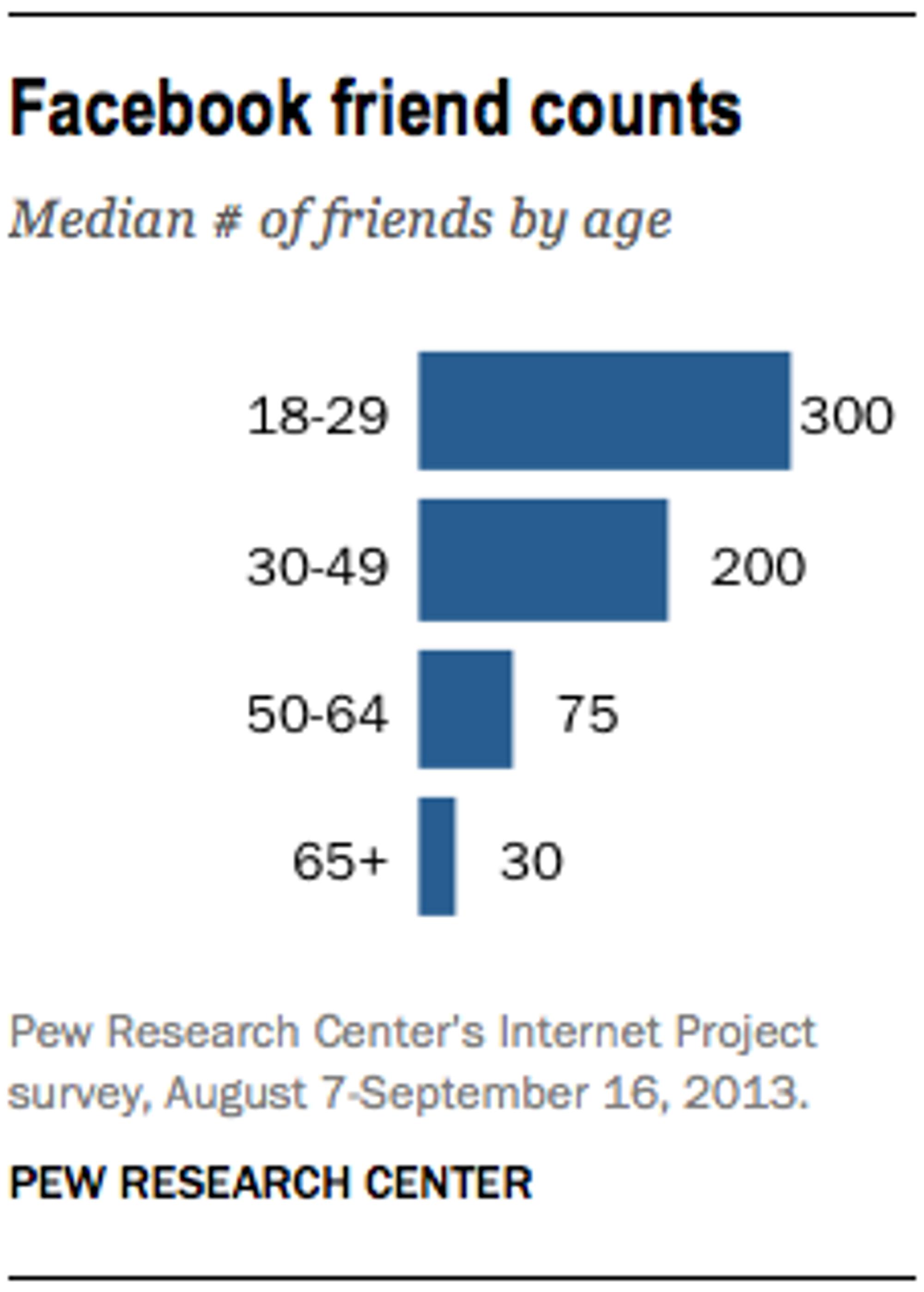Mediantallet på venner per bruker varierer sterkt med brukerens alder.