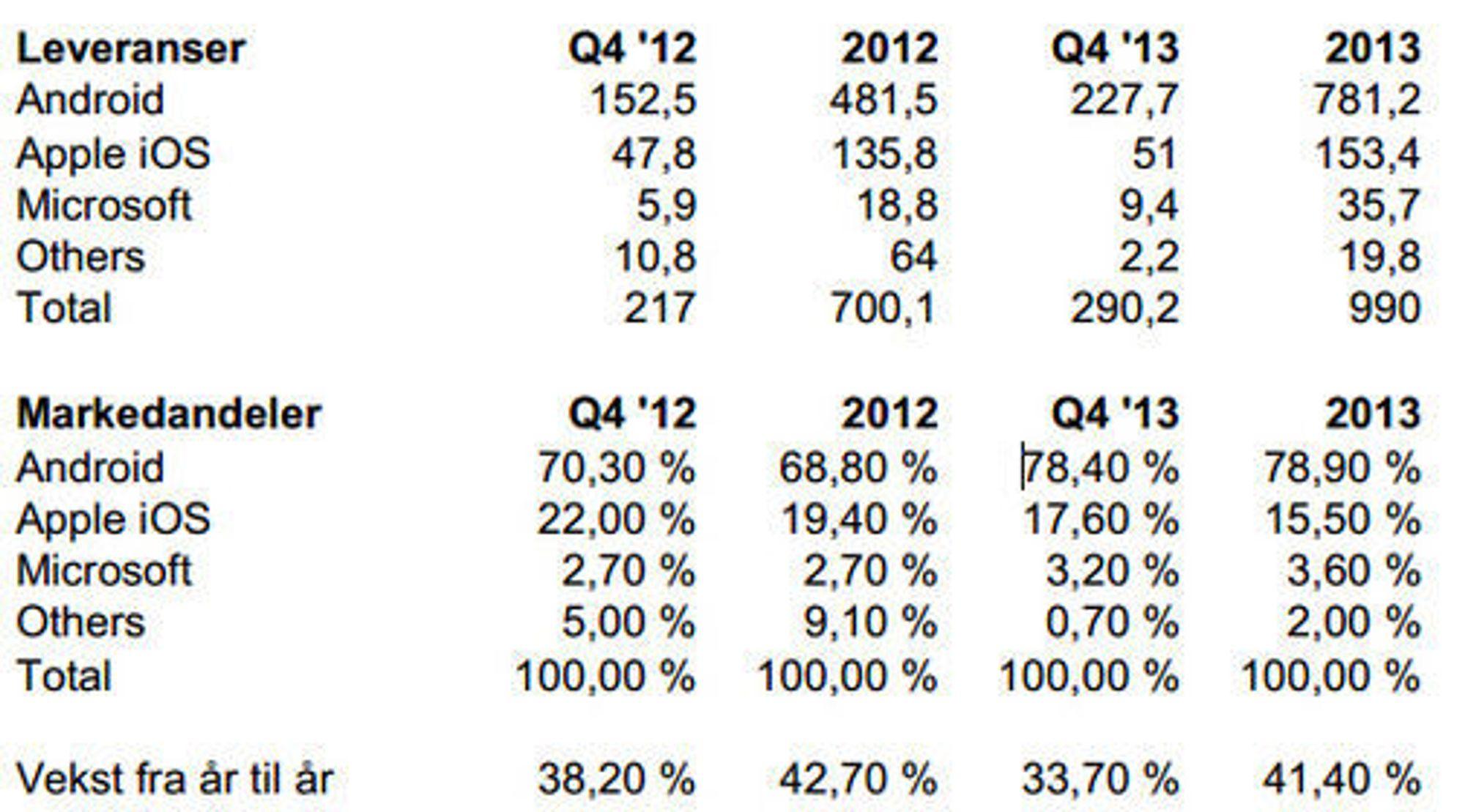 Smartmobilmarkedet i fjerde kvartal i 2013 ifølge Strategy Analytics. Leveransetallene er oppgitt i antall millioner enheter.