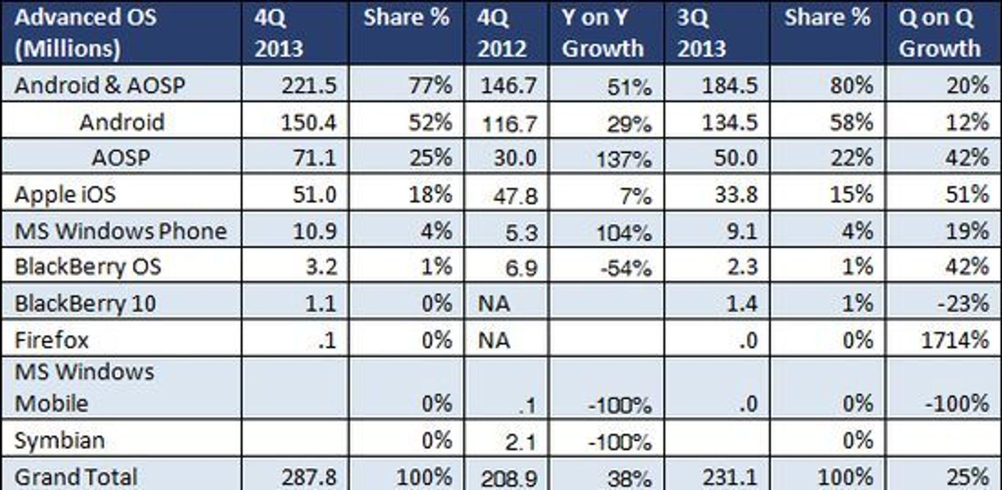 Smartmobilmarkedet i fjerde kvartal i 2013 ifølge ABI Research.