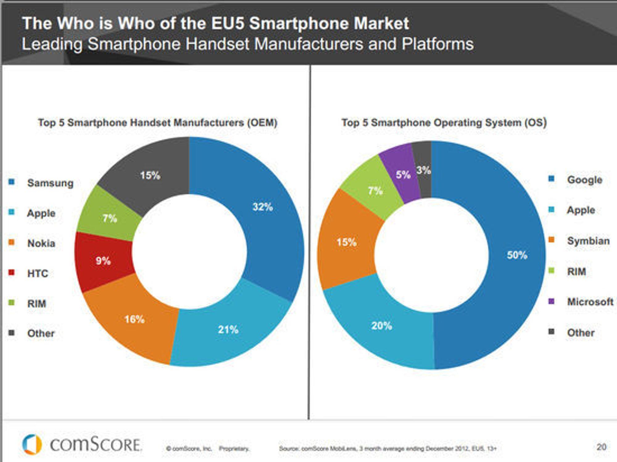 Smartmobilprodusentene og -plattformene som er mest utbredt i de fem største landene i EU.