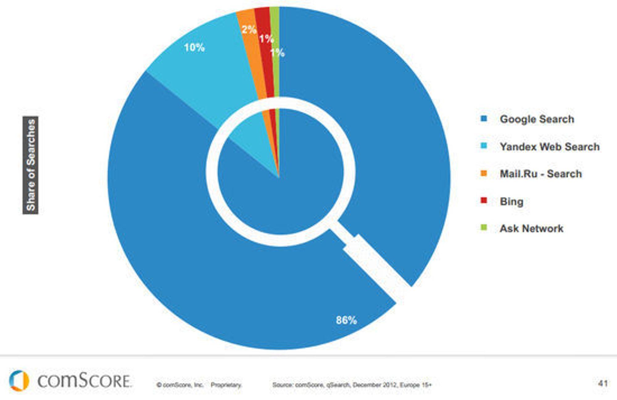 Den europeiske markedsandelen til de største søketjenestene.