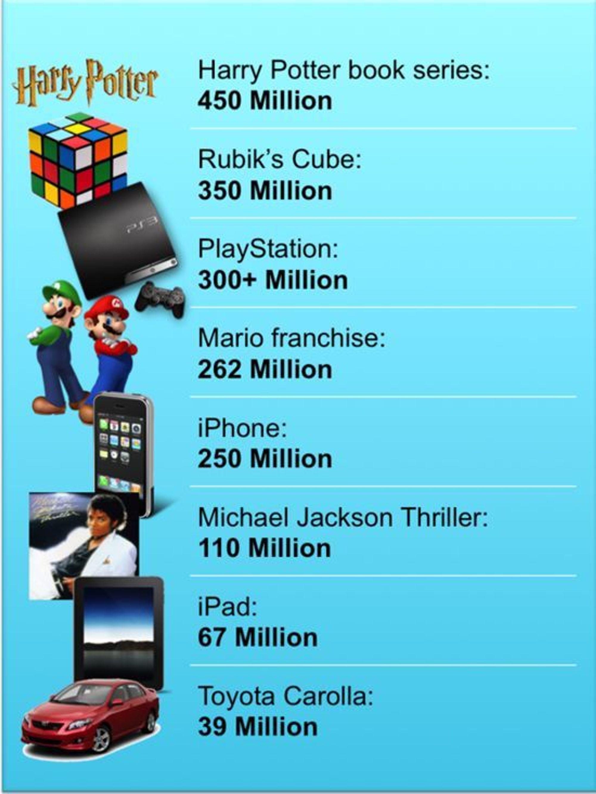 Seagate har laget denne oversikten hvor man sammenligner to milliarder solgte harddisker med salget av en del andre populære produkter.