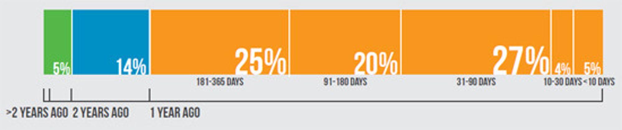 Bare 5 prosent av bedriftene oppdager et datainnbrudd innen ti dager. 64 prosent vet ingenting før det har gått minst 90 dager.