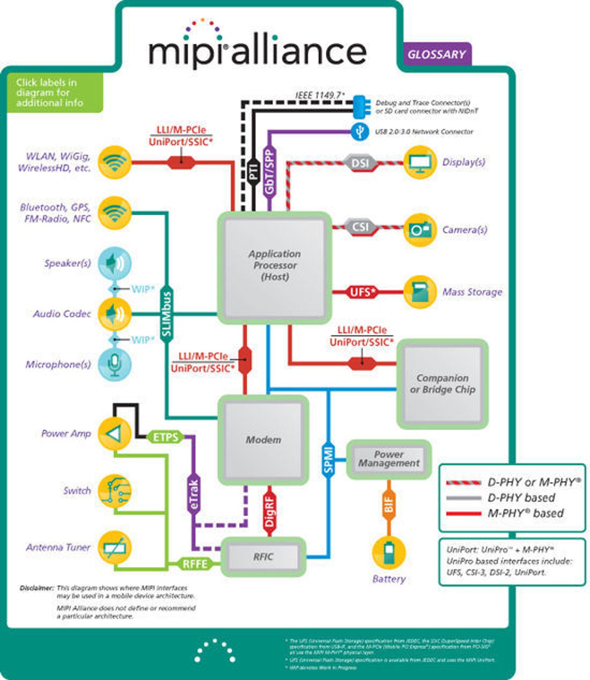 Eksempler på hvor grensesnittene spesifisert av MIPI Alliance kan brukes i en mobil enhet.