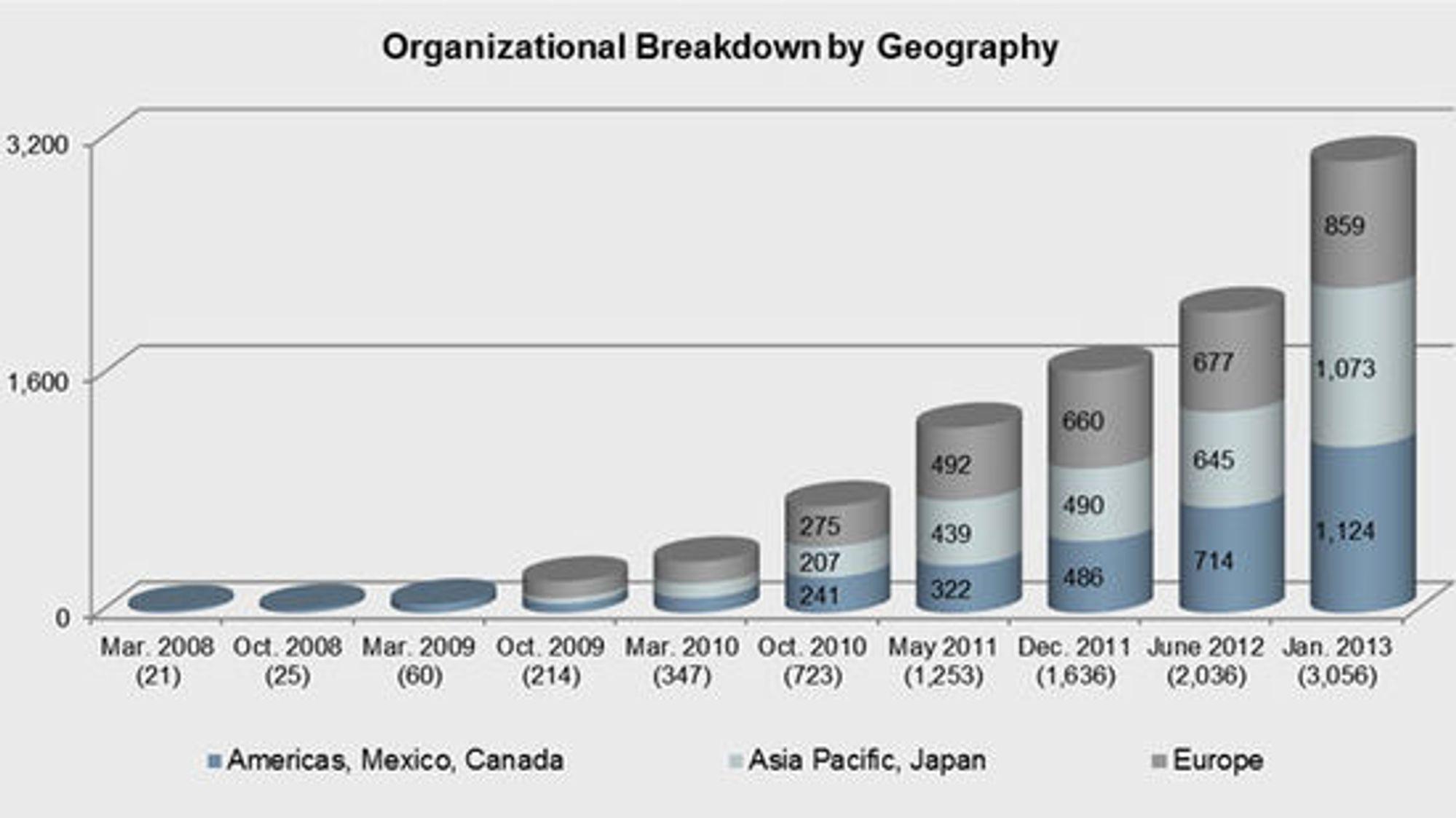 Palo Alto har utgitt tilsvarende rapporter halvårlig siden mars 2008. Årets rapport bygger på flere observerte bedrifter enn noen gang, og for første gang ser rapporten på sammenheng mellom applikasjon og trussel.