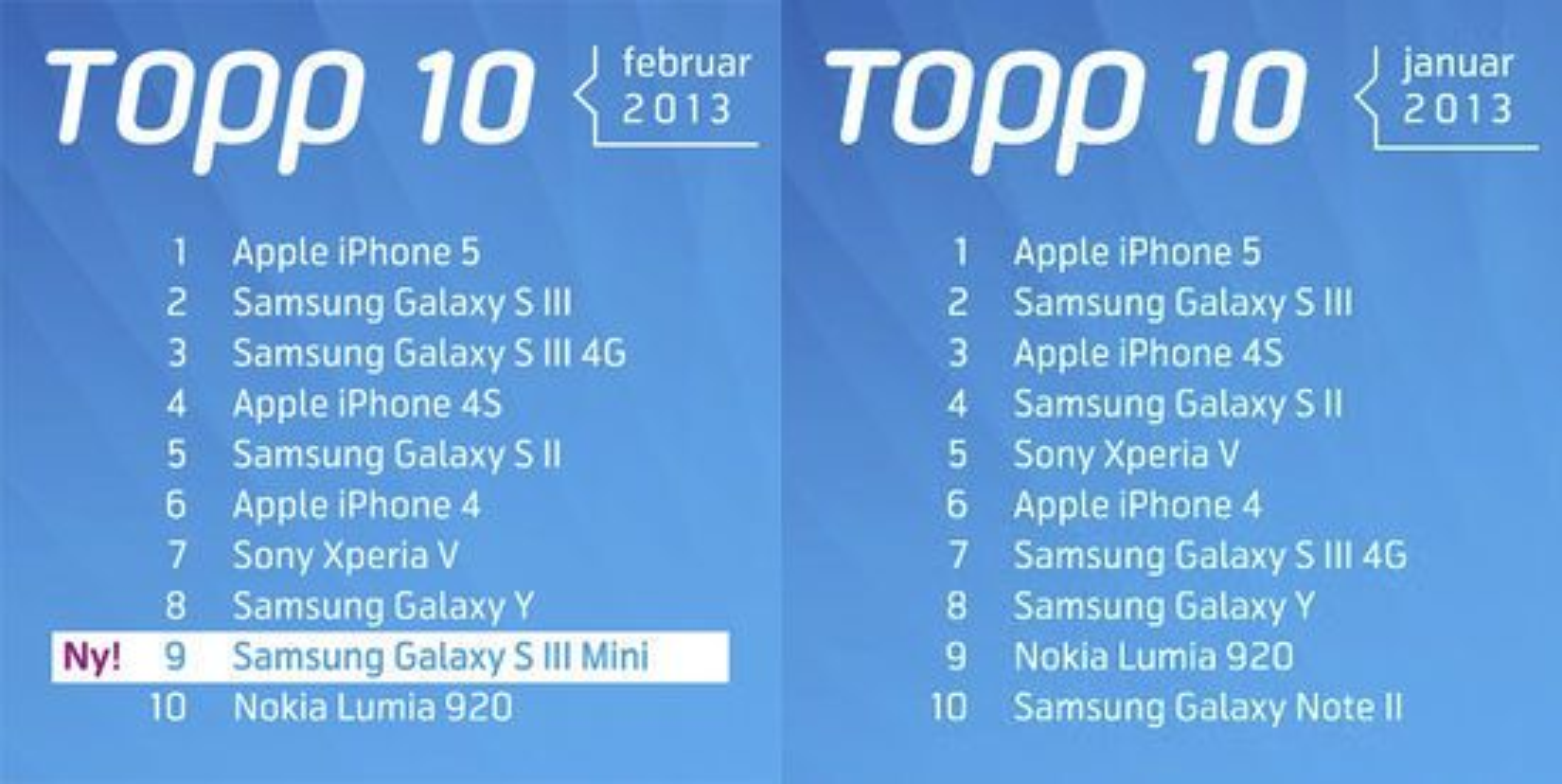 De mest solgte smartmobilene gjennom Telenors nettbutikk i henholdsvis februar og januar 2013.