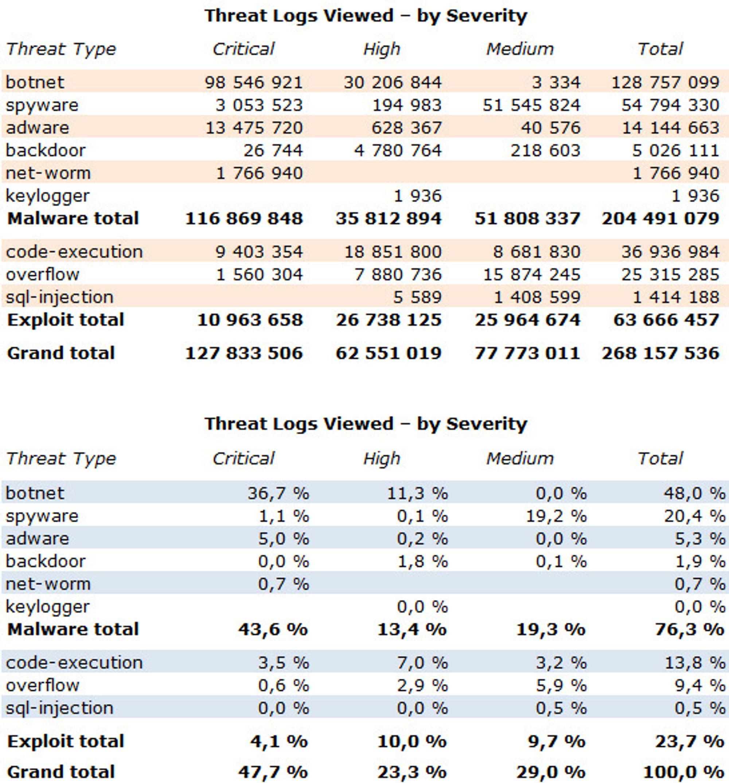 Fordelingen av de 268 millioner trusselregistringene etter type og grad, i absolutte tall og i prosent.