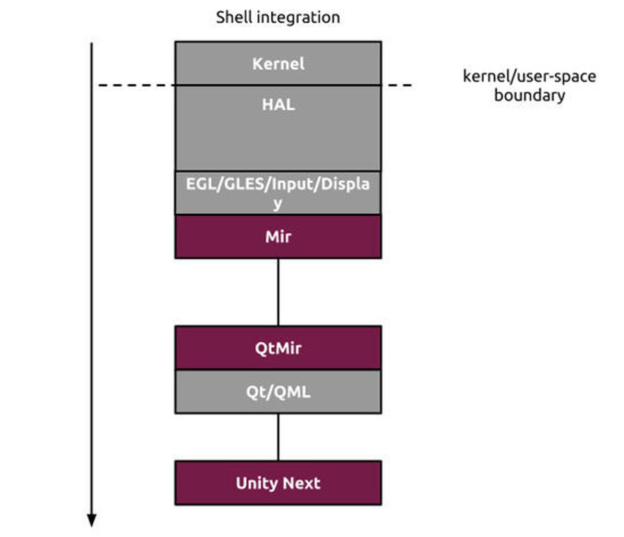 Oversikt over integrasjonen mellom de ulike lagene mellom Linux-kjernen og brukergrensesnittet Unity Next.