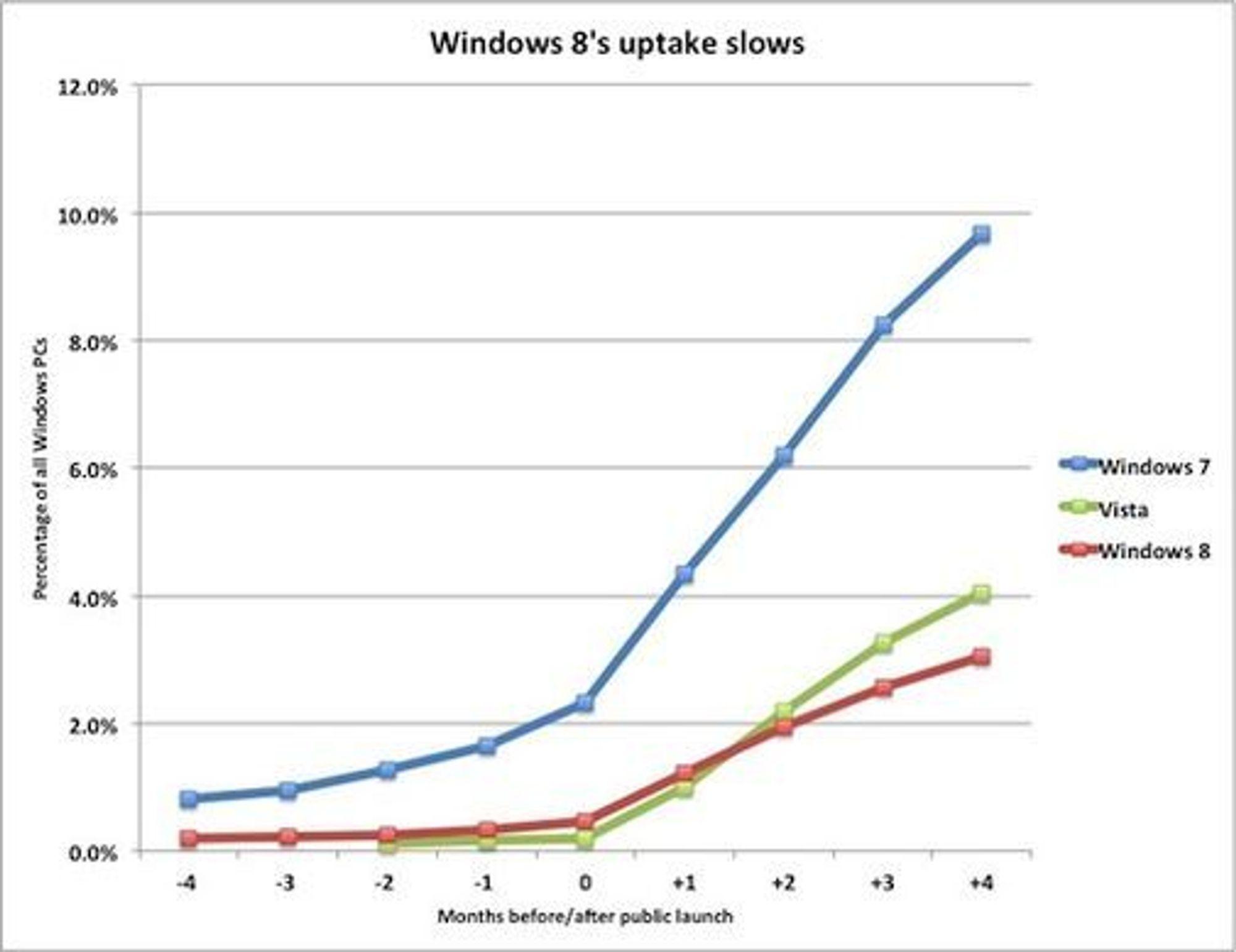 Grafren viser med all tydelighet den labre interessen for Windows 8 i markedet.