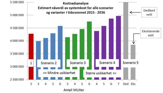 TV-distribusjon med gammel og ny teknologi:Scenario 1 er videreføring av dagens struktur med samme rammevilkår og teknologi. I Scenario 2 må nettet replanlegges for TV-distribusjon uten 700 MHz-blokka. Forøvrig brukes samme teknologi og spesifikasjoner som for Scenario 1.Scenario 3 bygger videre på scenario 2, men nå med skifte av teknologi fra DVB- T/H.264 til DVB-T2/H.265Scenario 4 bygger videre på Scenario 3 men inkluderer også utvidelse av kapasitet ved å ta i bruk DVBT-blokka som ligger mellom 174 og 240 MHz.Scenario 5 inneholder både det dyreste og det rimeligste alternativet. Estimatene viser at et dedikert LTE-nett for lineær TV-distribusjon («Ded») har en betydelig høyere kostnad enn dagens alternativ. Det vil være rimeligere å ta utgangspunkt i et eksisterende LTE-nett («Eks») og bygge ut dette til å støtte multicast distribusjon av lineær TV. Begge alternativene er beheftet med stor usikkerhet.