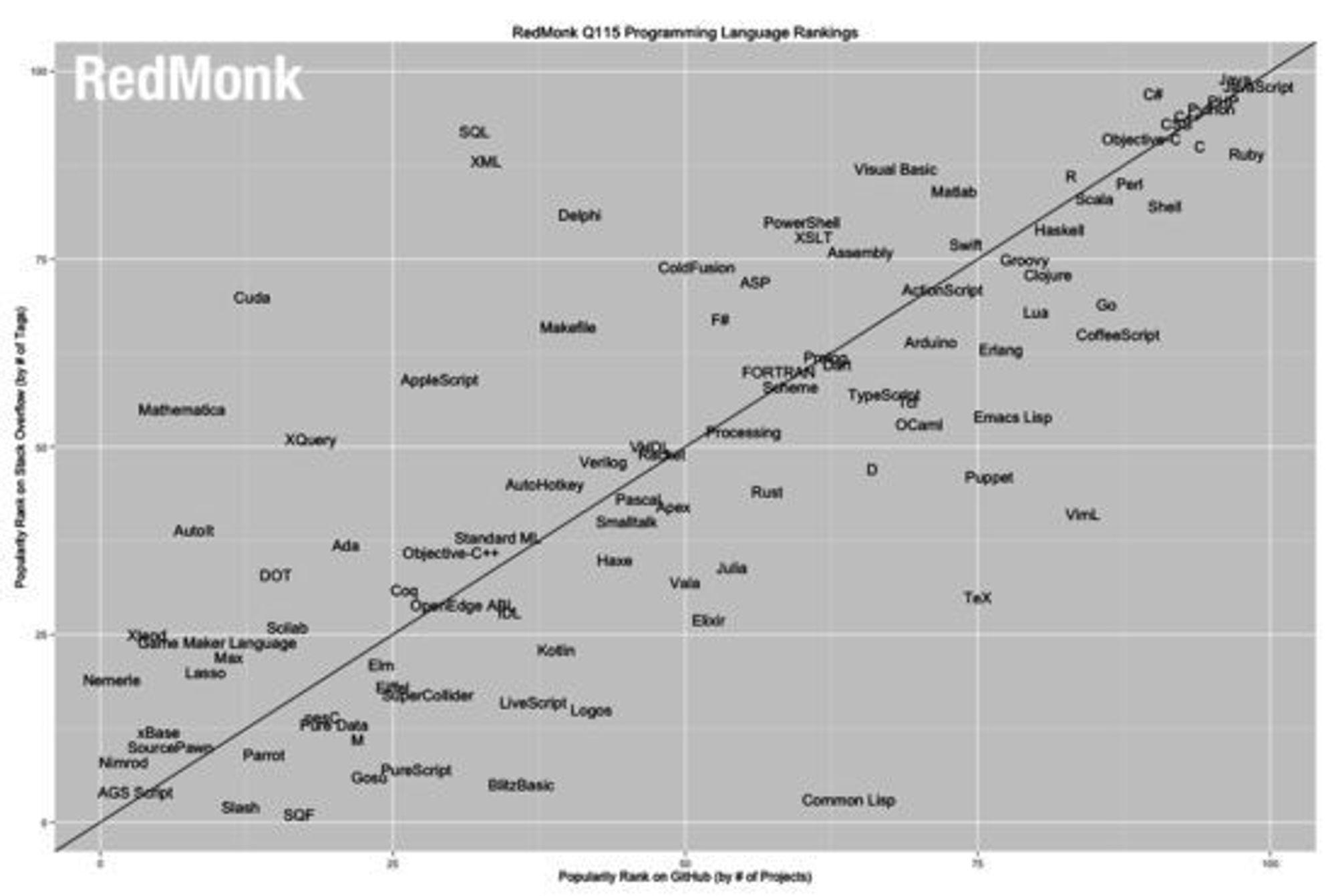 Popularitetsoversikten til Redmonk.