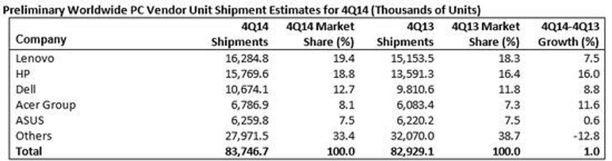 PC-leveransene globalt i fjerde kvartal av 2014.
