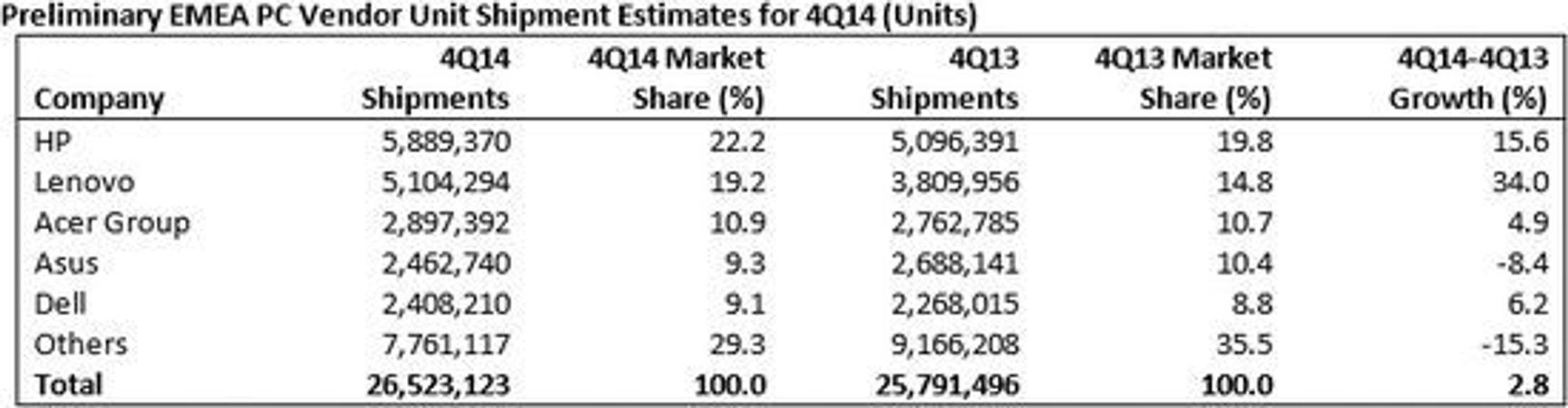 PC-leveransene i EMEA-området i fjerde kvartal av 2014.
