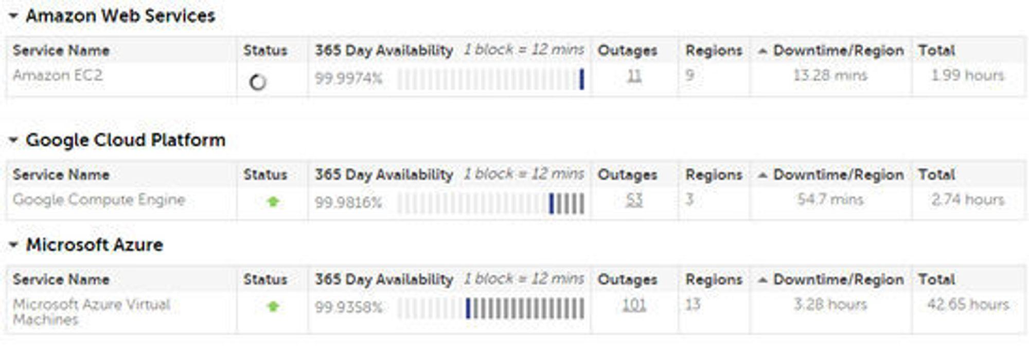 Den registrerte nedetiden til de nettskybaserte infrastruktur-tjenestene til Amazon, Google og Microsoft de siste 365 dagene.