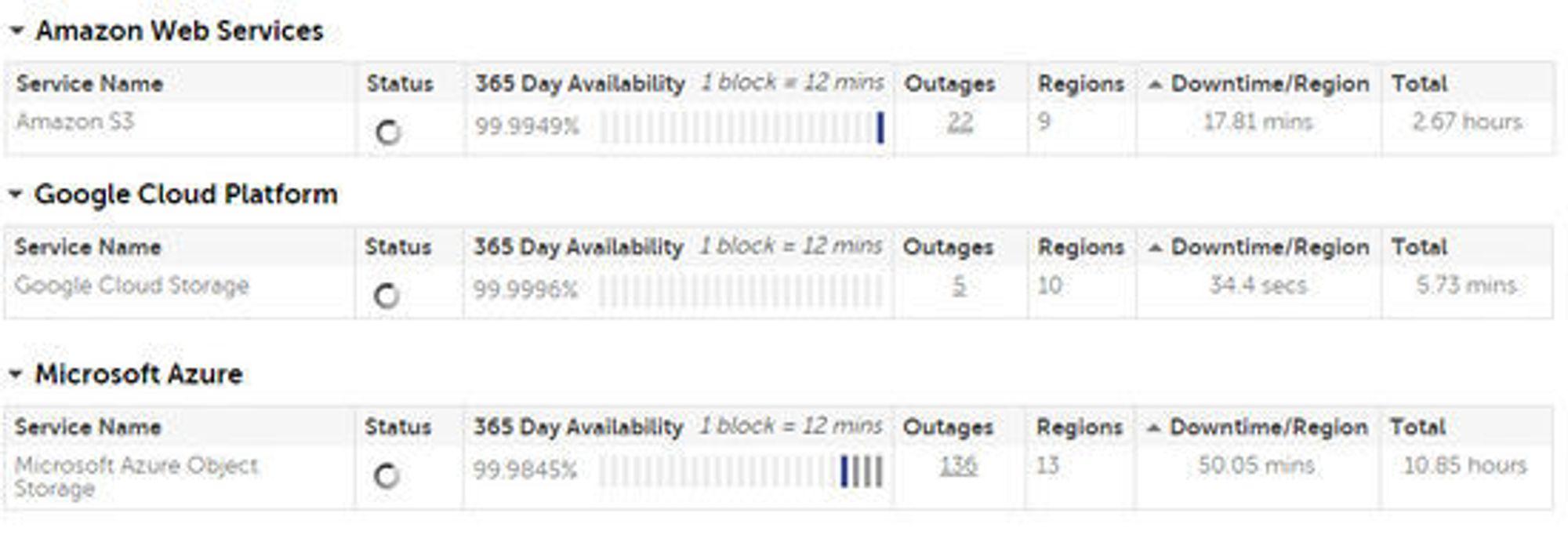 Den registrerte nedetiden til de nettskybaserte lagringstjenestene til Amazon, Google og Microsoft de siste 365 dagene.