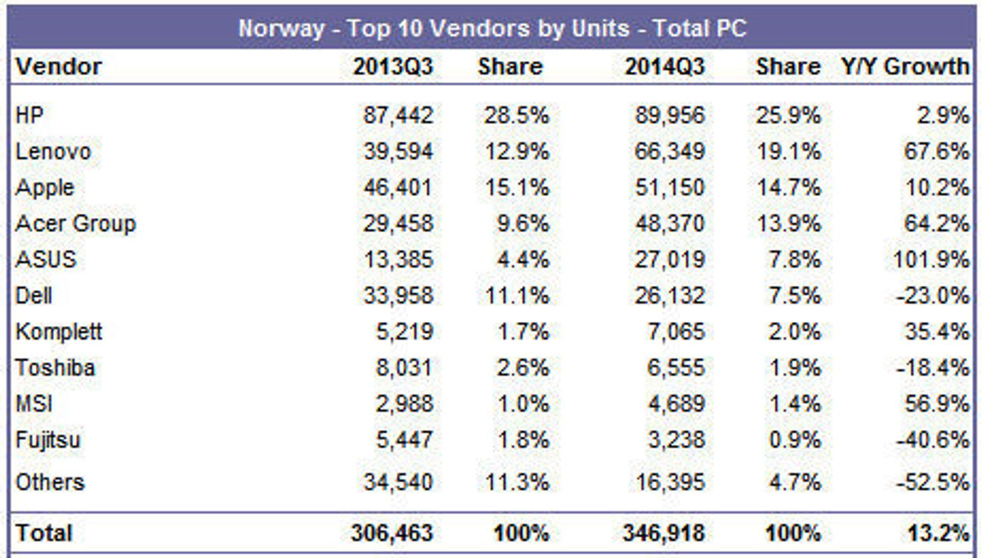 PC-markedet i Norge i årets tredje kvartal ifølge IDC.