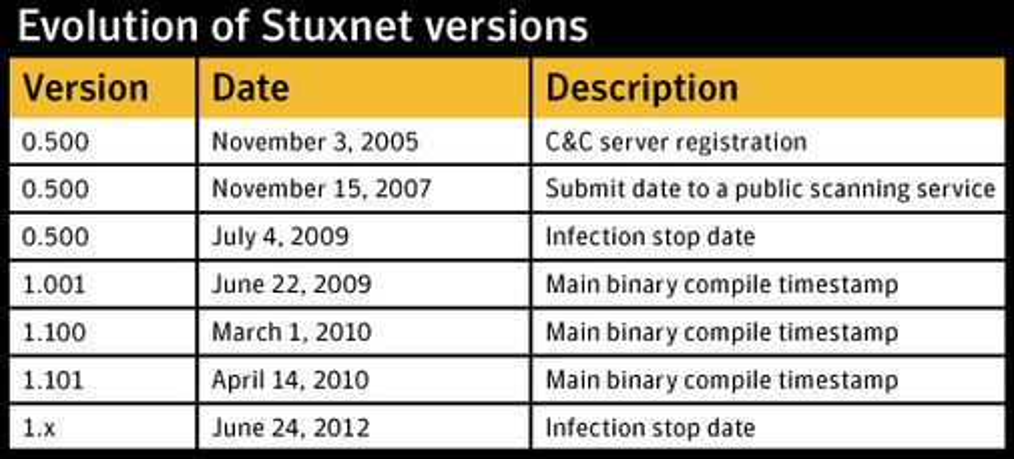 Utviklingen av Stuxnet strekker seg i hvert fall tilbake til 2005, ifølge rapporten.