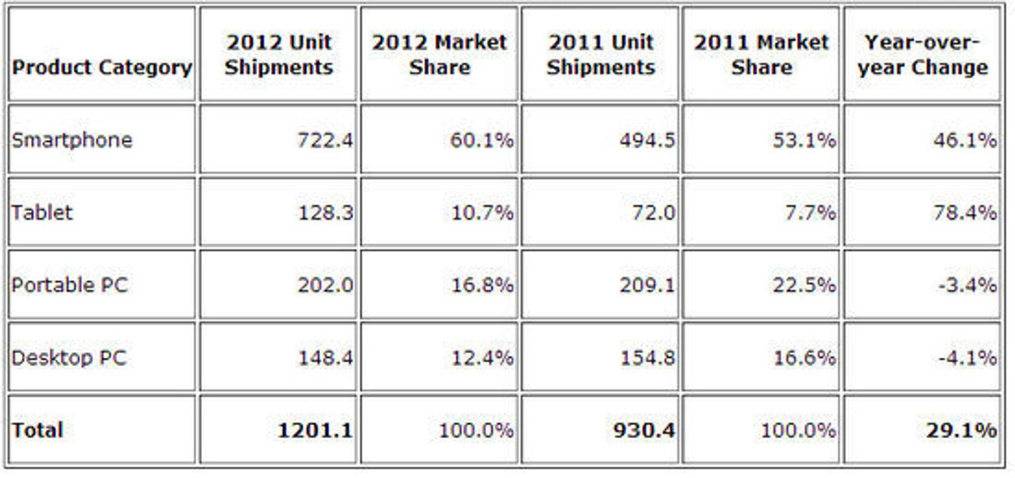 Salgstall for produktkategoriene smartmobil, nettbrett og pc i 2012, sammenlignet med 2011. Tallene er oppgitt i millioner enheter.