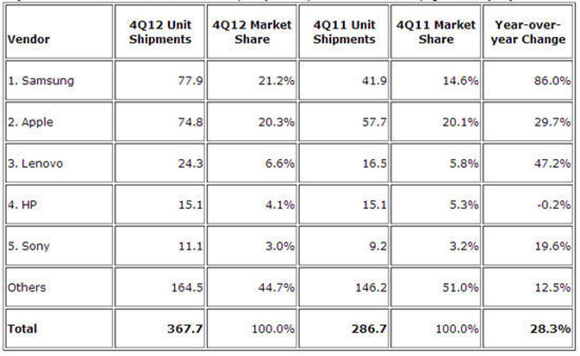 De fem største leverandørene av produkter i samlekategorien «smart connected devices» i fjerde kvartal av 2012. Tallene er oppgitt i millioner enheter.