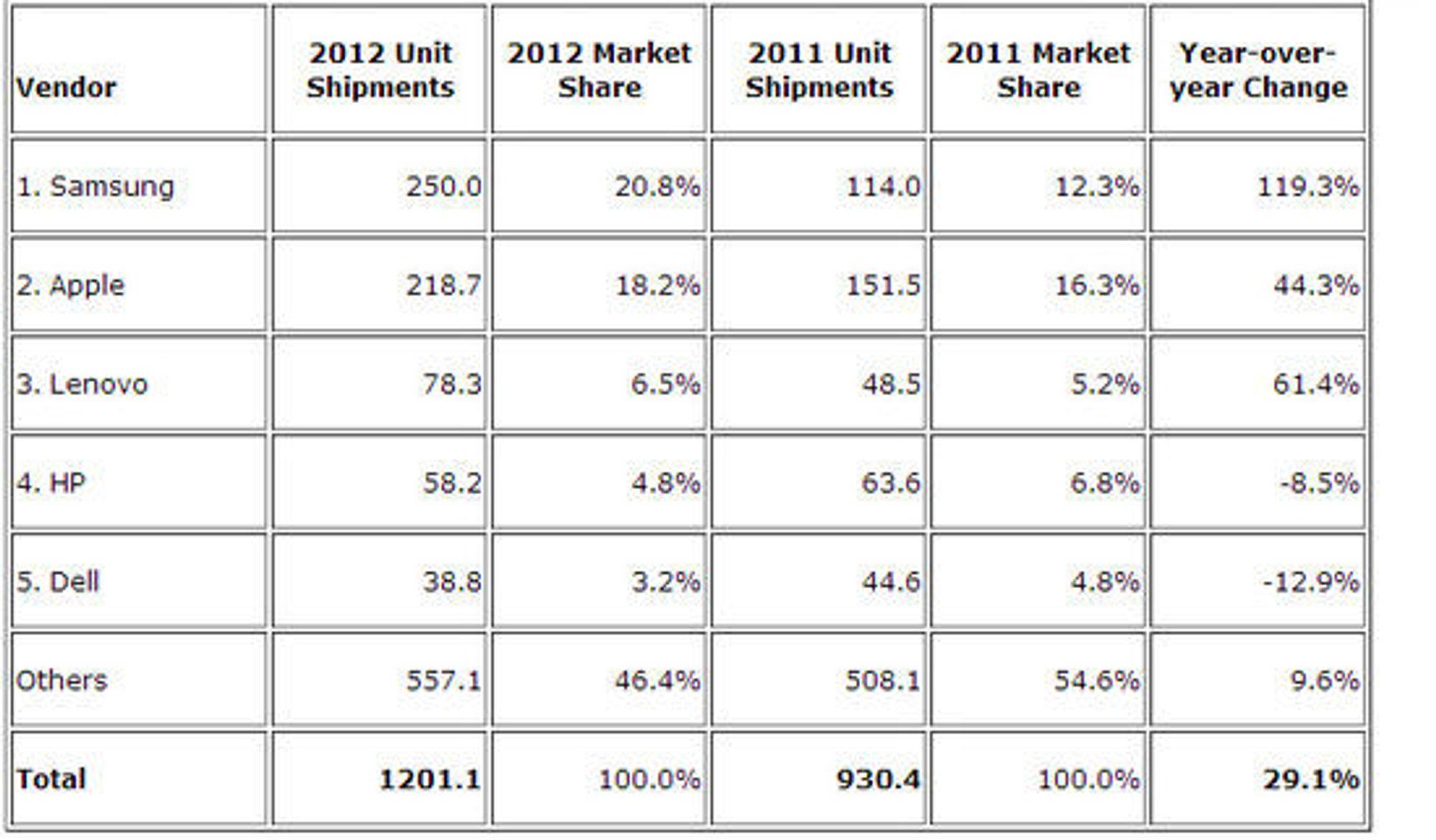 De fem største leverandørene av produkter i samlekategorien «smart connected devices» i hele 2012. Tallene er oppgitt i millioner enheter.