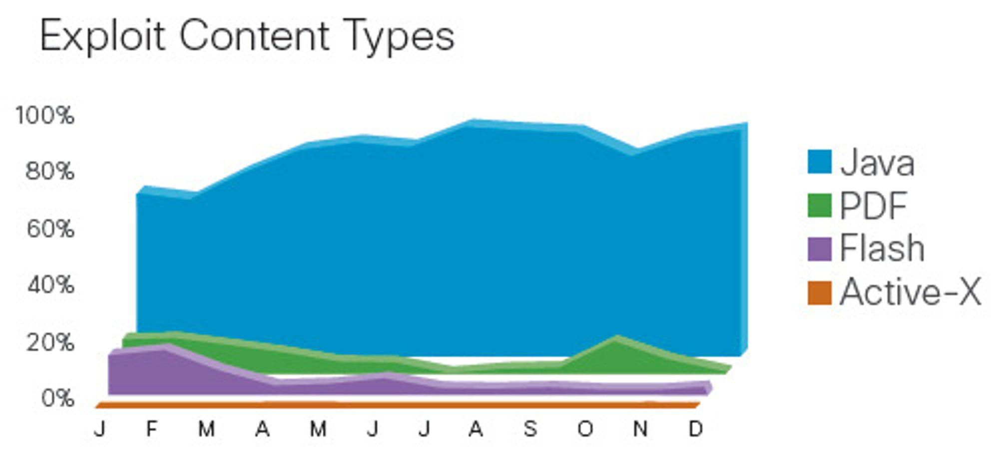 Java formidler langt mer smitte enn noe annet format.