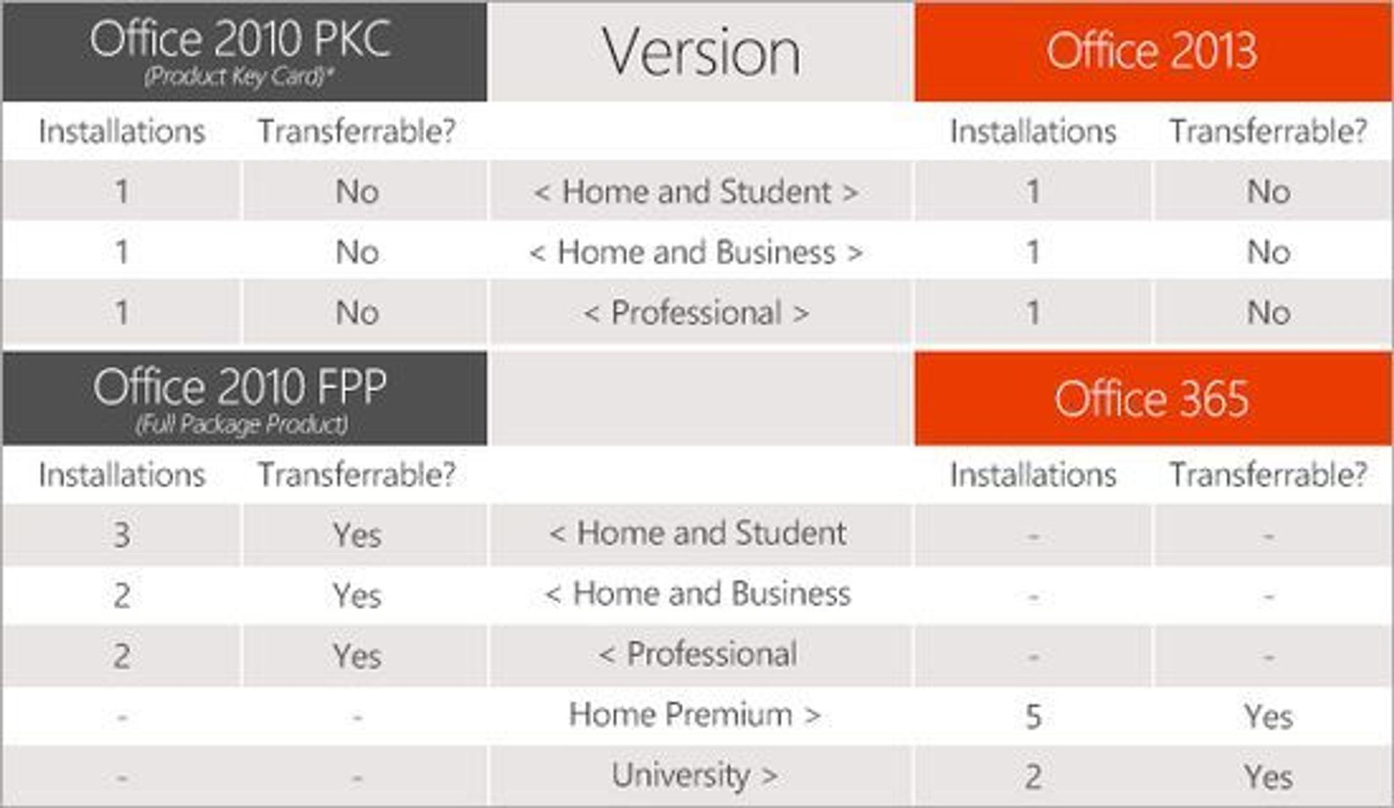 Oversikt over viktige forskjeller på lisensene til ulike utgaver av Microsoft Office.
