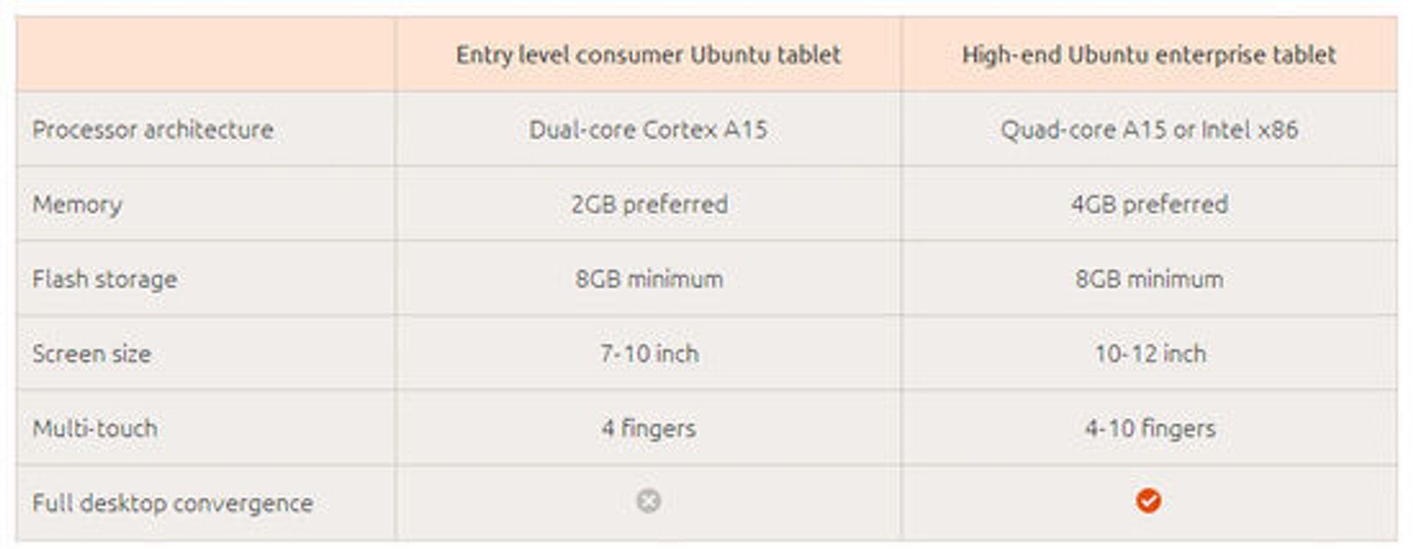 Maskinvarekrav for to ulike kategorier nettbrett med Ubuntu.