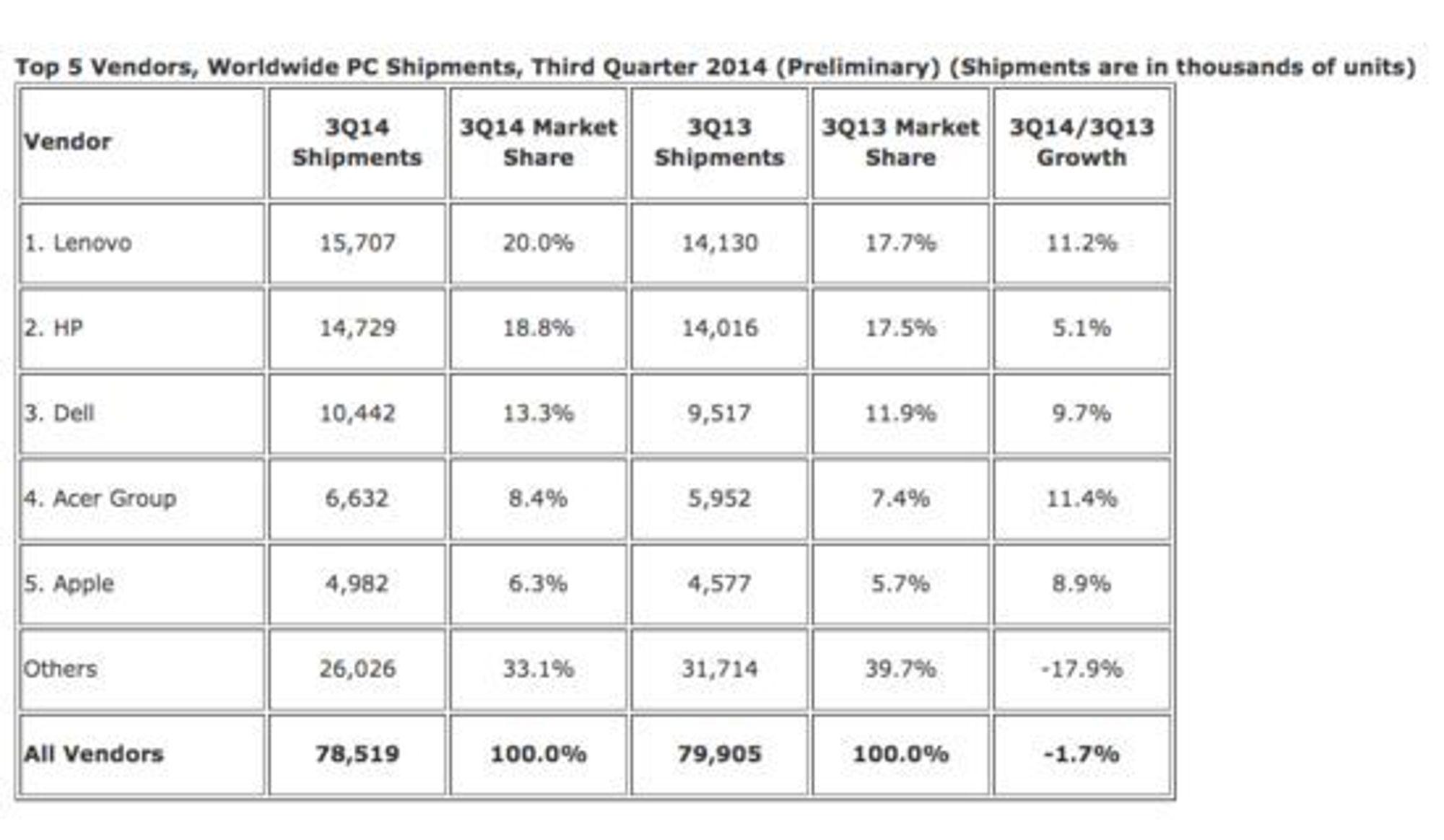 Her er status på det globale PC-markedet tredje kvartal 2014, ifølge IDC.