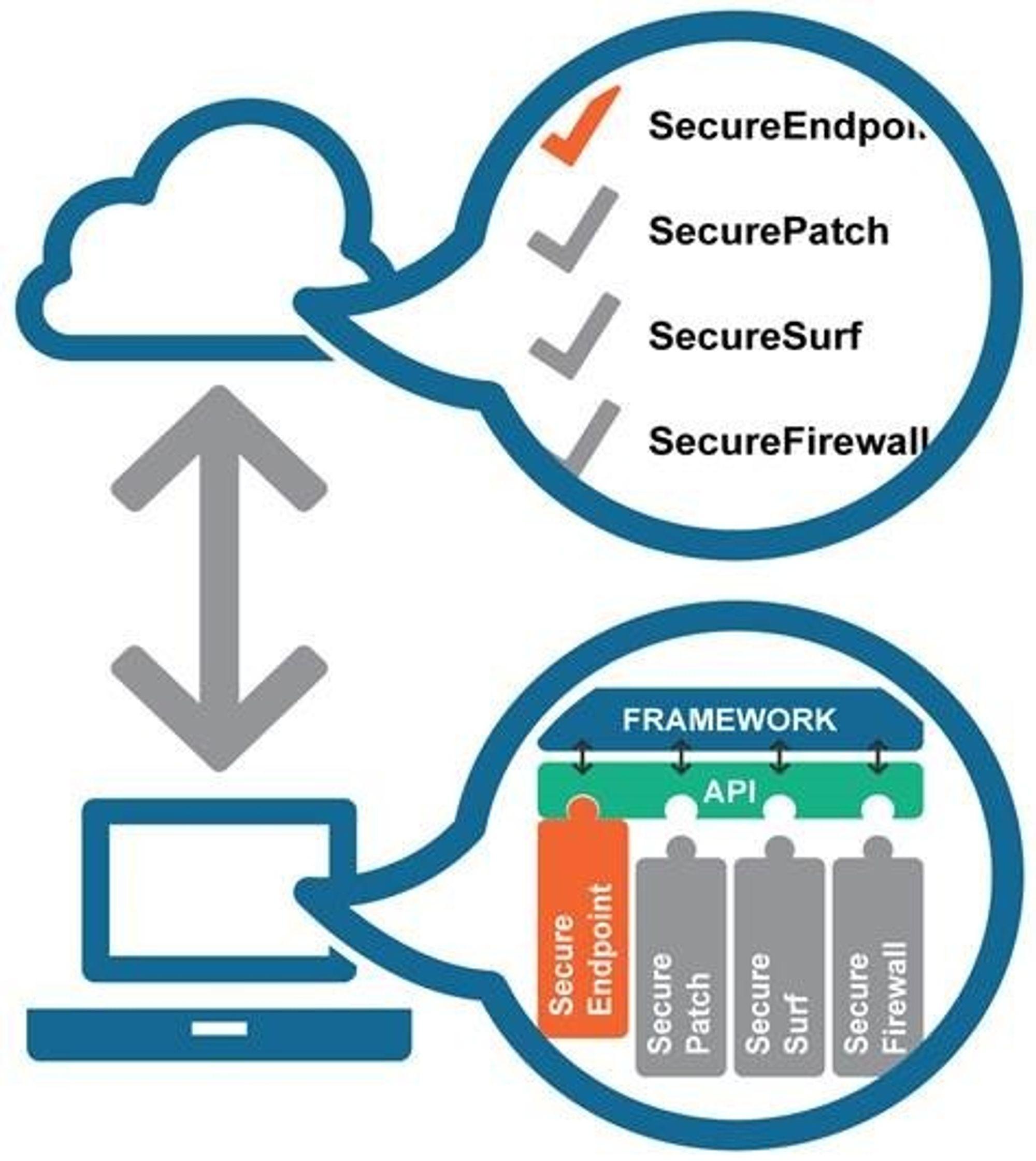 En rammeverk med programmeringsgrensesnitt forbinder agentene på endepunktene med Norman Security Portal i nettskyen.