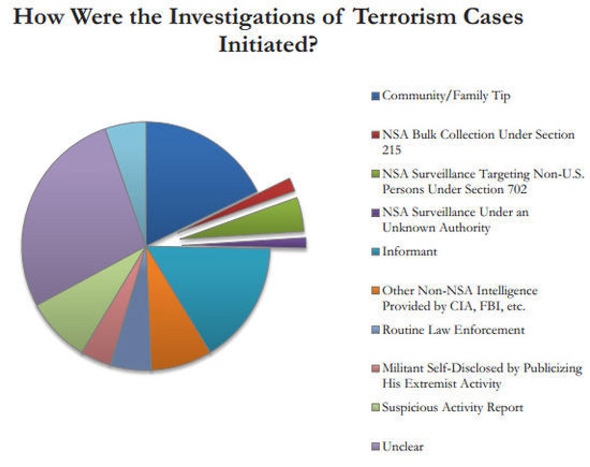 Oversikt over metoder som har ført til etterforskning av terrorsaker i USA. Andelen som skyldes informasjon fra NSAs overvåkningsporgrammer, er tilsynelatende liten.
