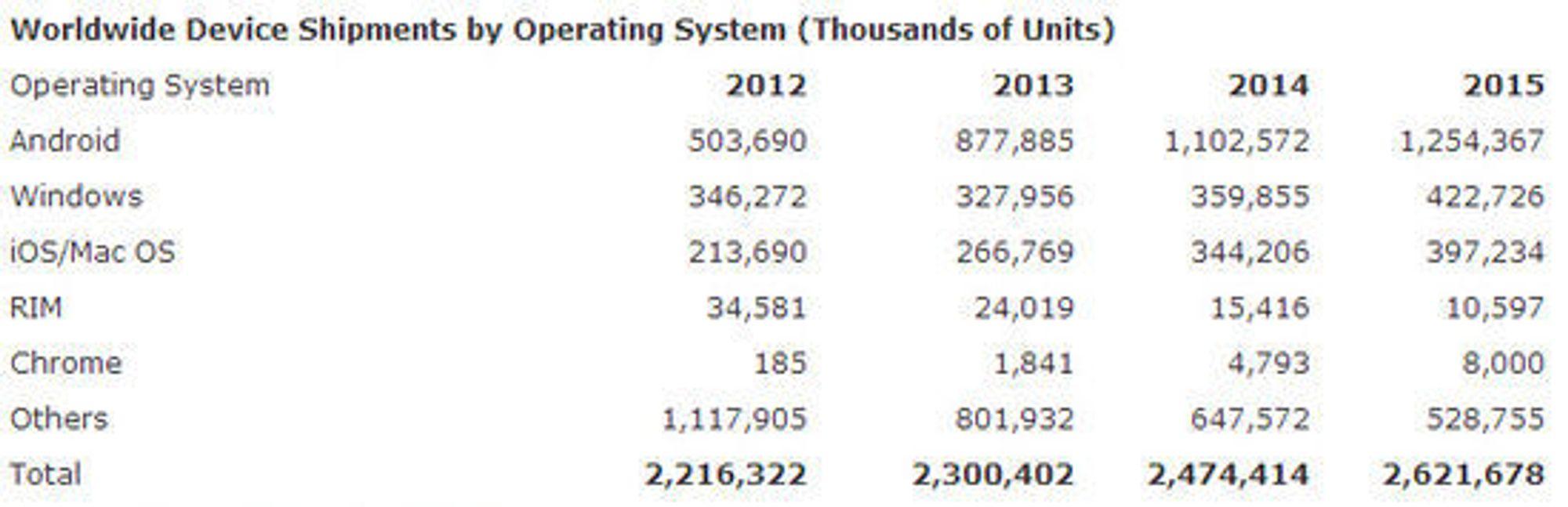 Gartner forventninger til leveranser av dataenheter i årene framover, fordelt på operativssystem.