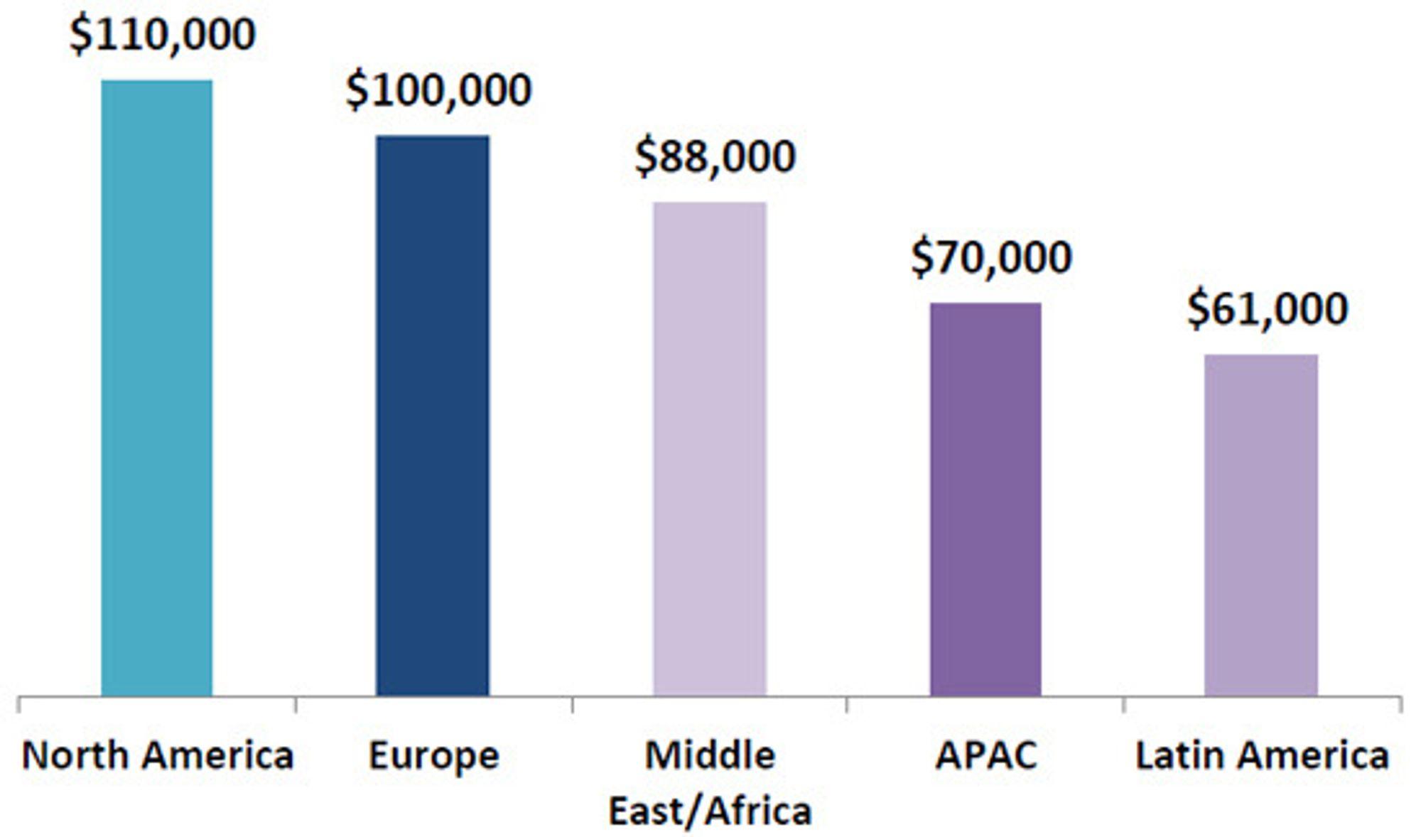 Median årsinntekt for SAP-spesialister, etter hvor arbeidsgiverens hovedkvarter ligger.