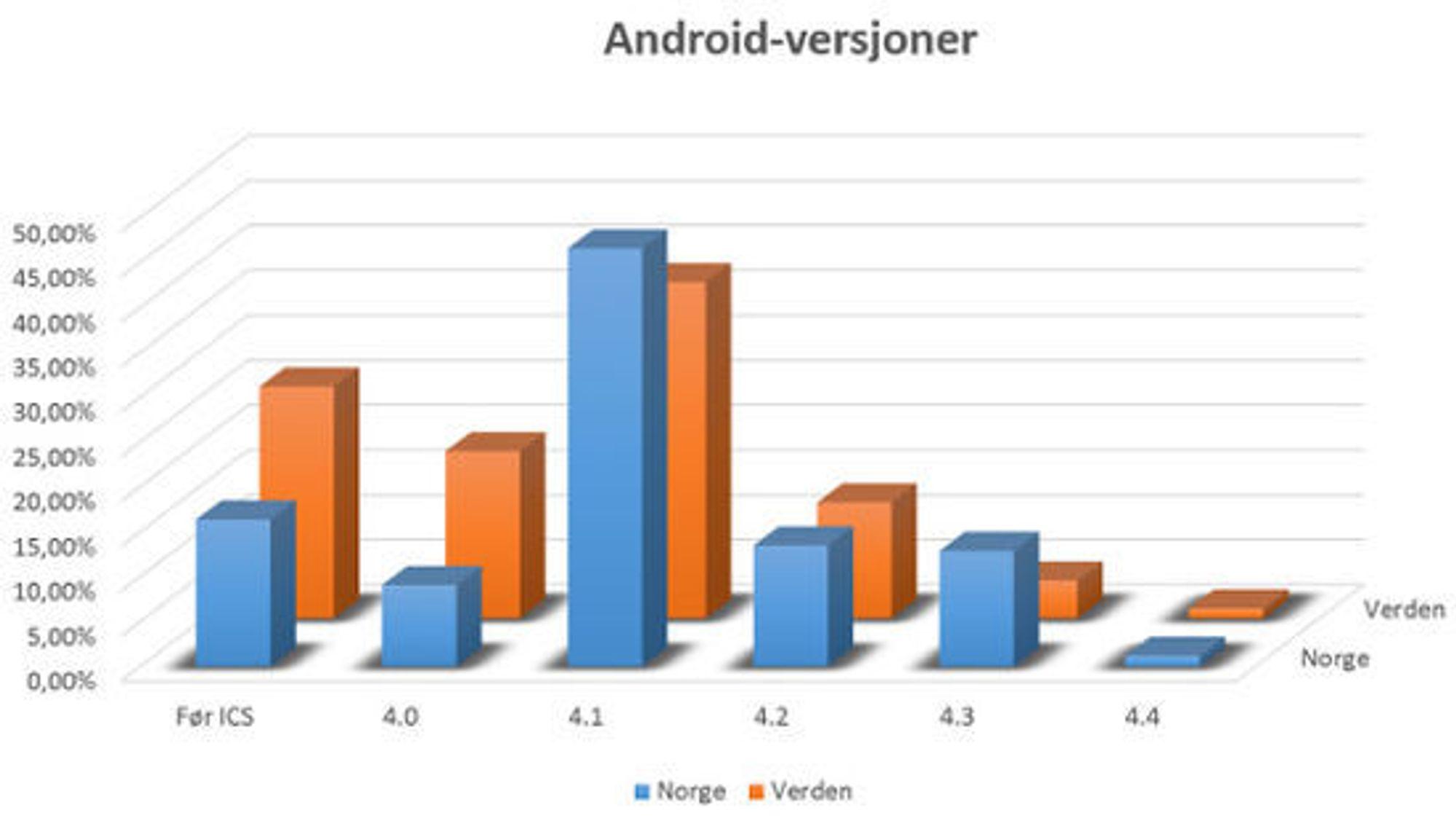 Setter vi disse tallene opp mot hverandre, ser vi at versjoner i bruk i Norge generelt ligger et stykke foran snittet. Et flertall benytter v4.1, Jelly Bean, mens snittet på verdensbasis er mer spredt blant eldre versjoner.