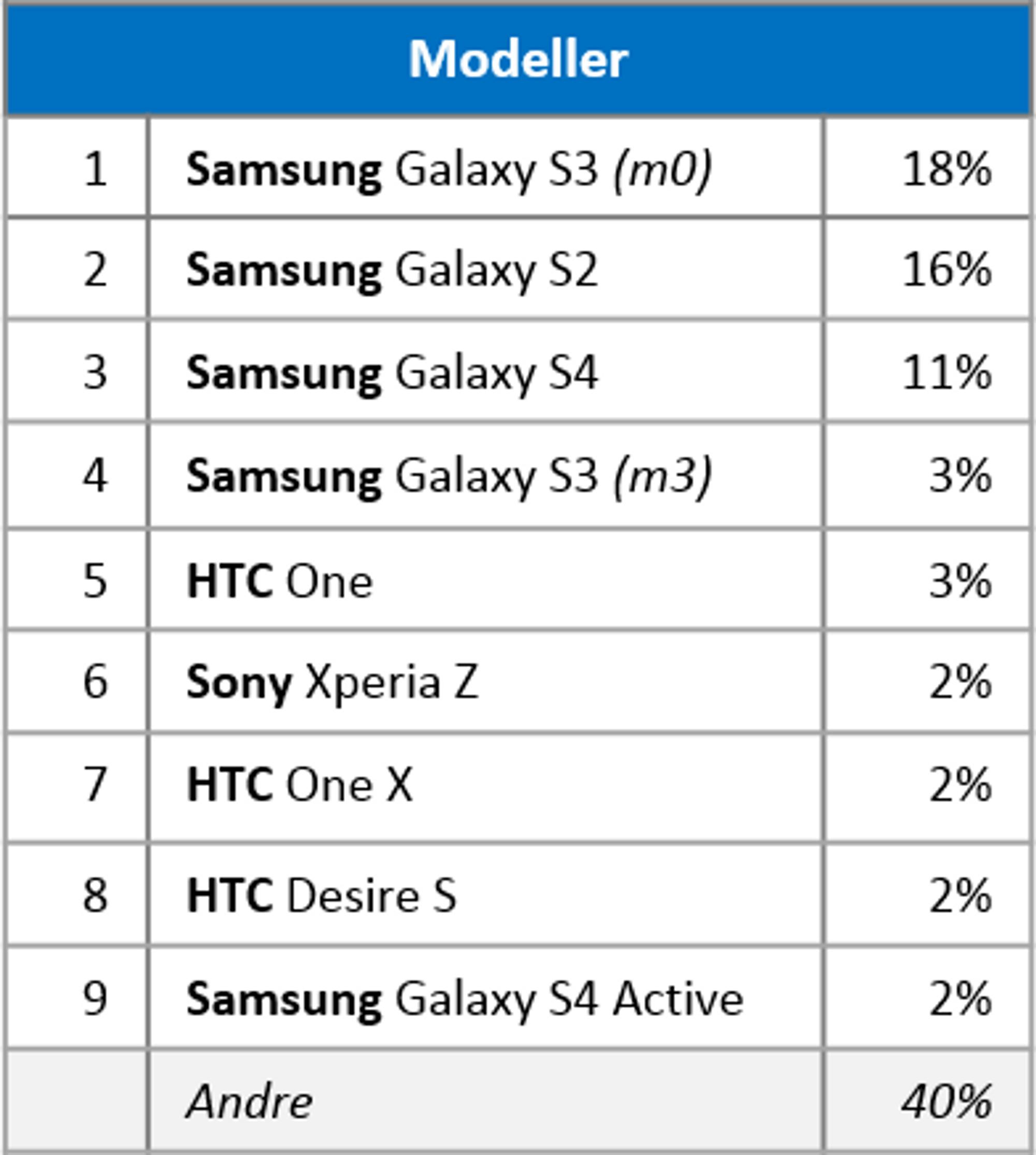 Liste over de ni vanligste Android-telefonene hvor RuterBillett er installert.