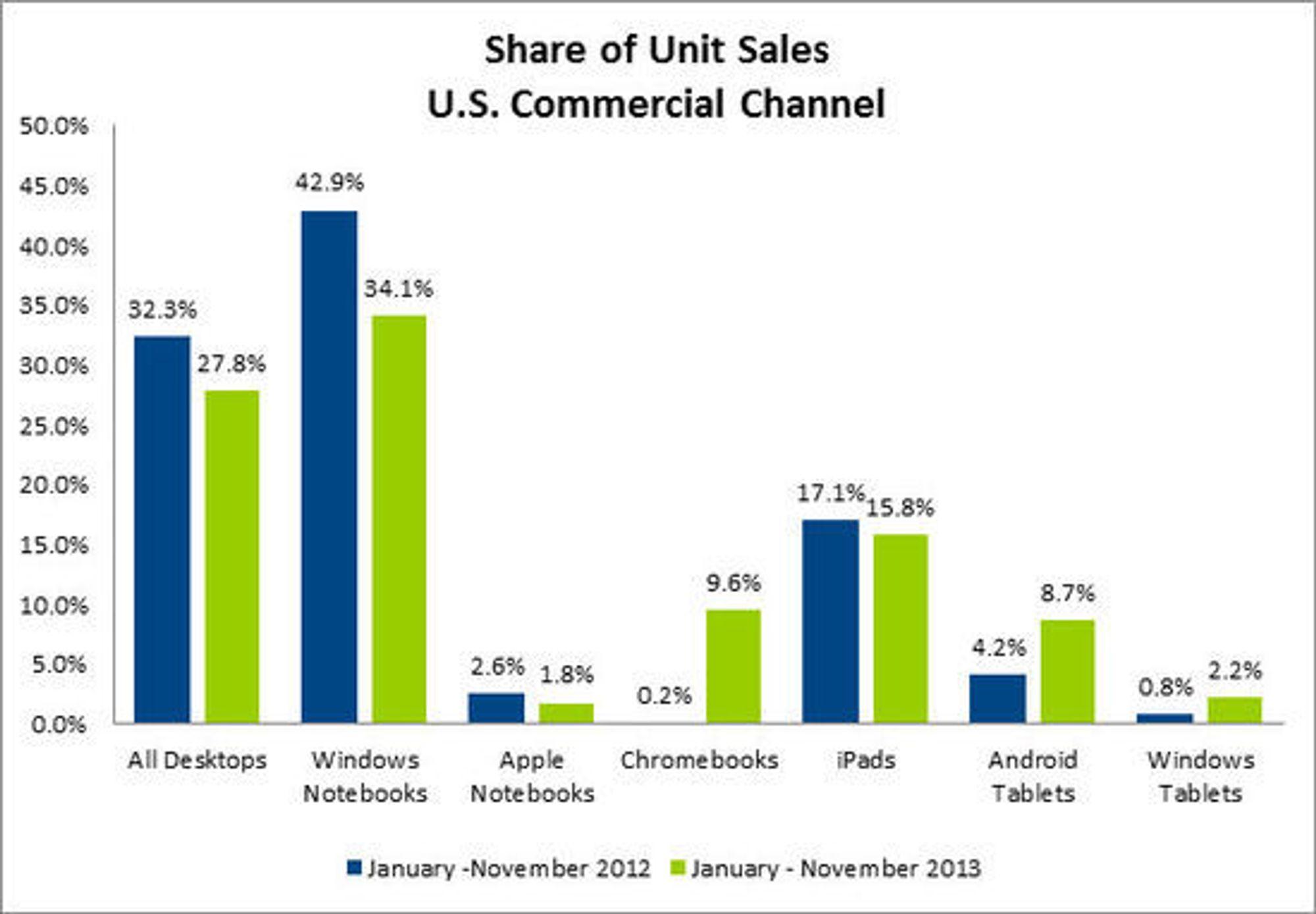 Enhetssalg i USAs kommersielle salgskanal mellom januar og november 2013, ifølge NPD.