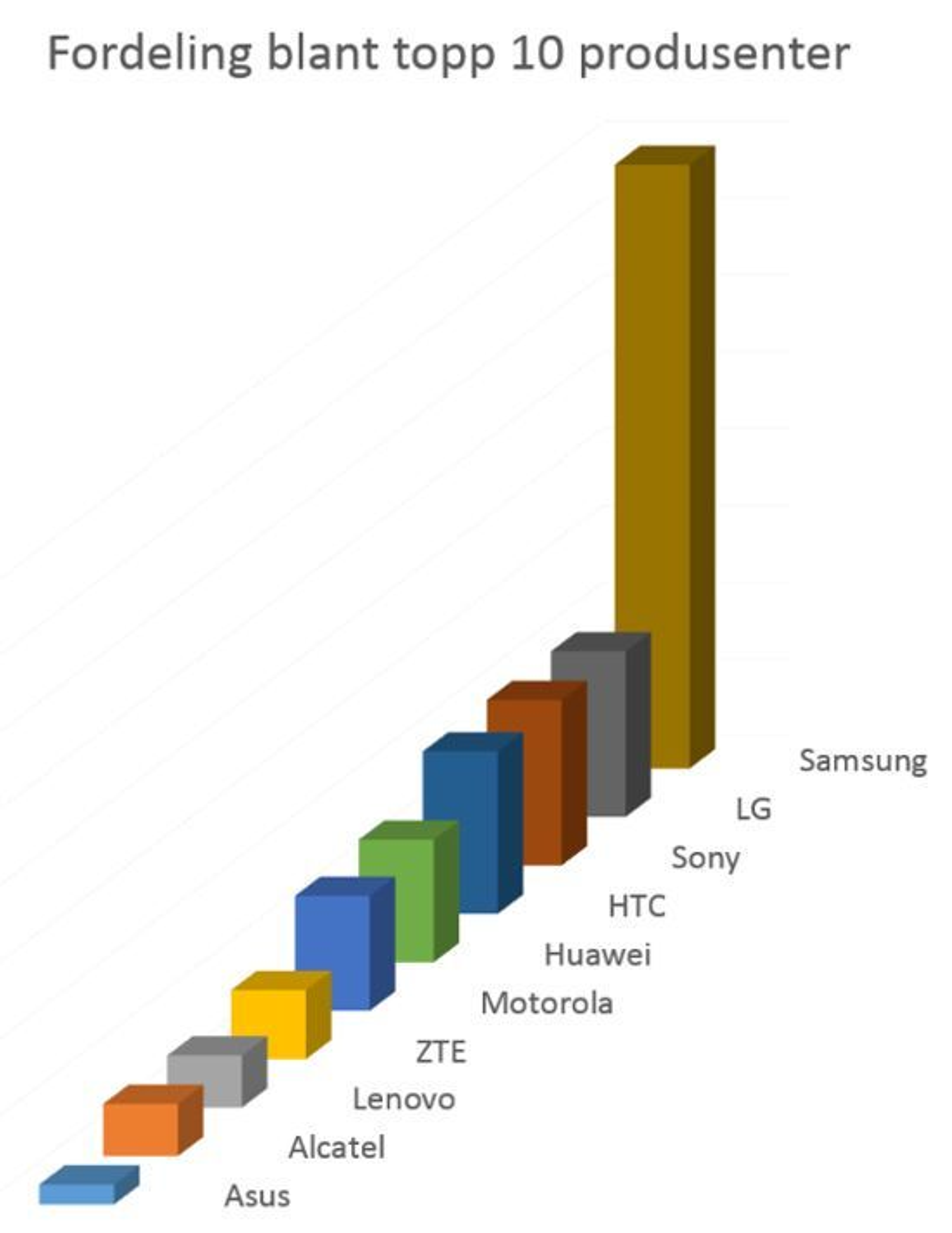 Figuren viser fordelingen mellom de 10 største produsentene. LG, Sony og HTC har sammen 32 prosent  av markedet, mens Samsung alene eier 39 prosent . De resterende produsentene deler i underkant av en tredjedel. Satsingen til de kinesiske selskapene Huawei og LTE i Norge vises tydelig. Sammen tar de 11,5 prosent  av markedet.