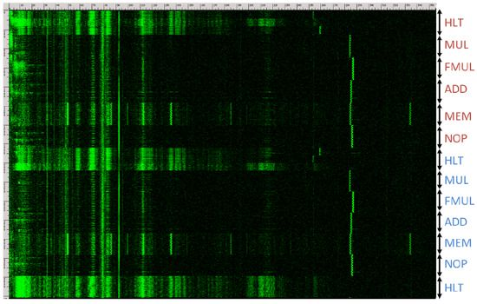 En tidlig fase i forskningen gikk ut på å kartlegge støyen fra pc-ens CPU, avhengig av hvilke instrukser som CPU-en kjørte. Bildet plotter frekvens (0 til 360 kHz) i x-aksen, og tid (3,7 sekunder) i y-aksen. Bokstavene viser til CPU-instrukser: HLT er «sov», MUL er heltallsmultiplikasjon, FMUL er flytetallsmultiplikasjon og så videre.