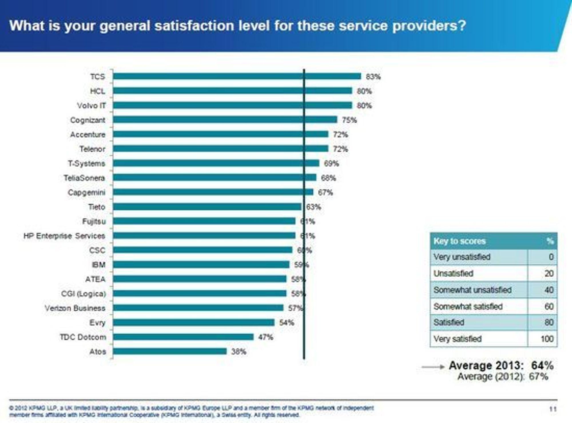 Toppsjiktet av IT-leverandører domineres av indiske aktører. Det viser KPMGs rapport om markedet for tjensteutsetting av IT.