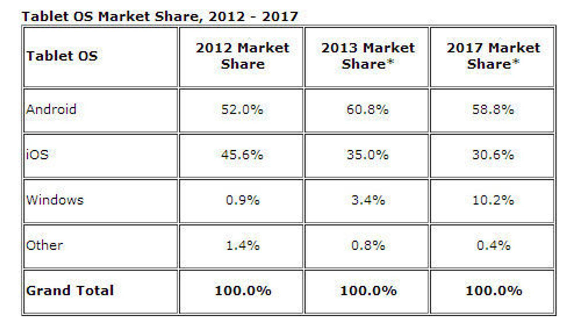 IDCs oppdaterte prognonse for de ulike plattformenes andeler i nettbrettmarkedet i årene som kommer.
