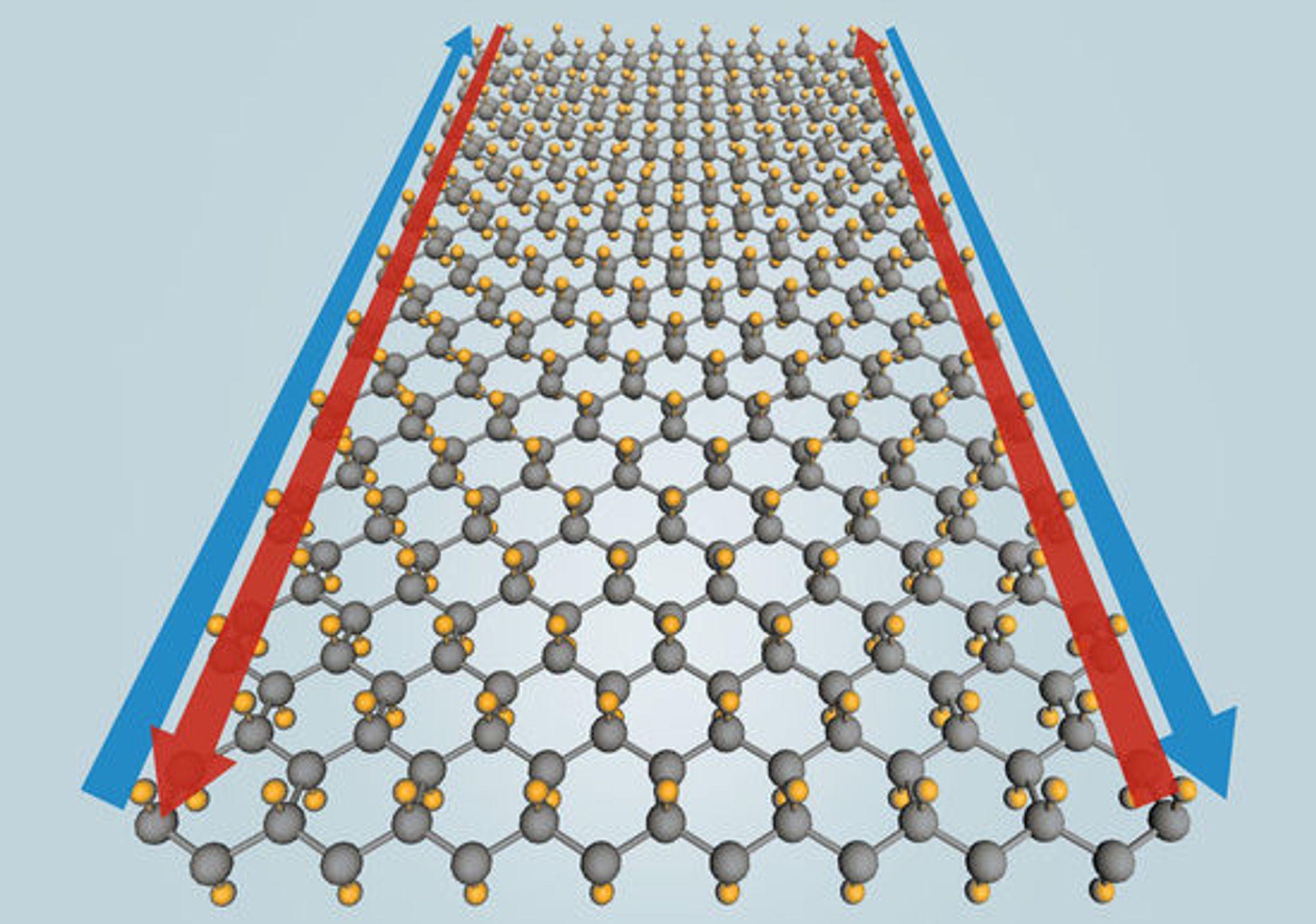 Ved å inkludere fluoratomer (gule) i et enkelt lag med tinnatomer (grå), tror forskerne at man kan fremstille et materiale som leder elektrisitet uten motstand langs kantene (blå og røde piler) ved temperaturer på opptil 100 grader Celsius.