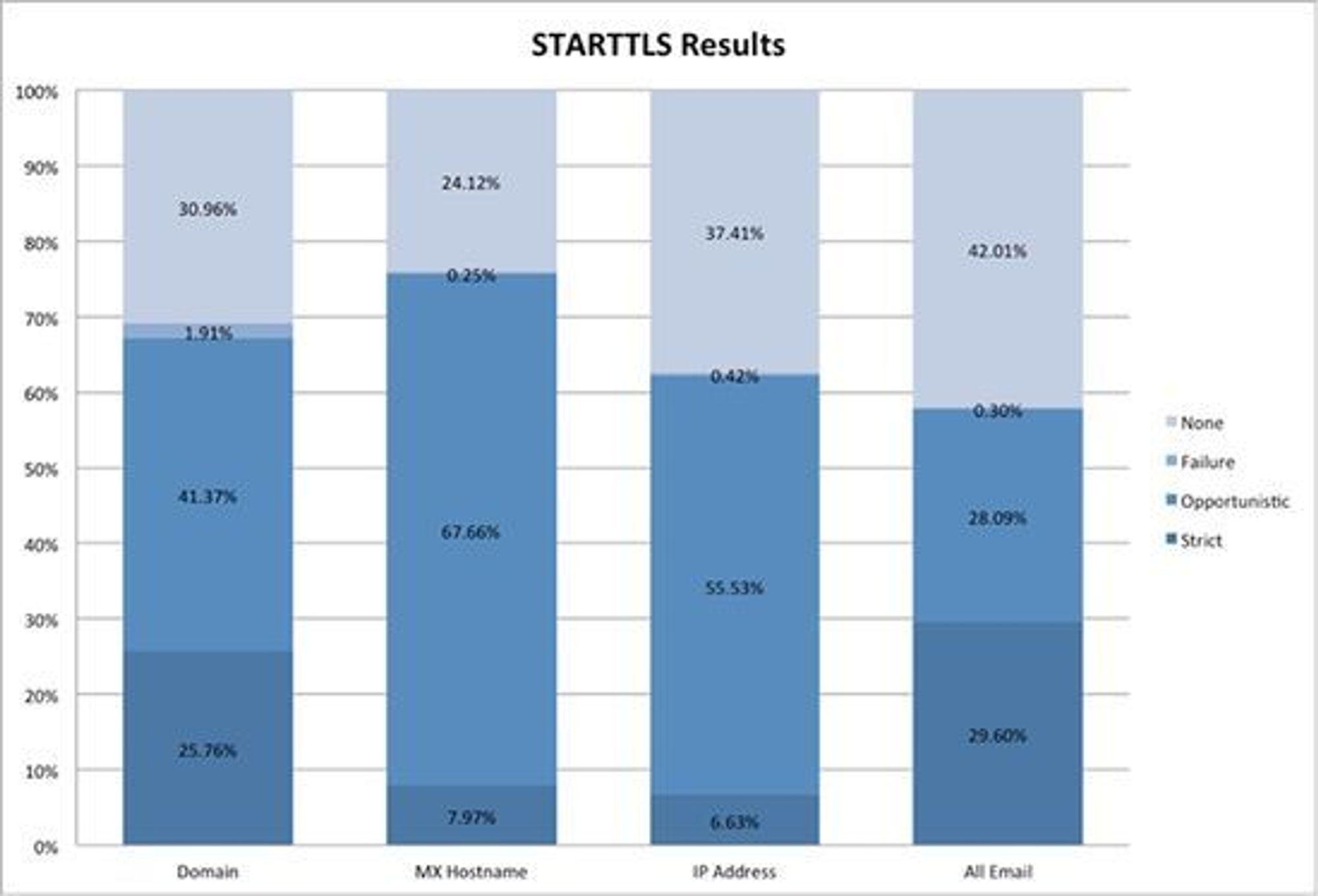 Facebook har registrert at 42 prosent av e-postmeldingene selskapet sender til brukerne blir mottatt av e-postservere som ikke støtter kryptering e-postdataene ved hjelp av STARTTLS.