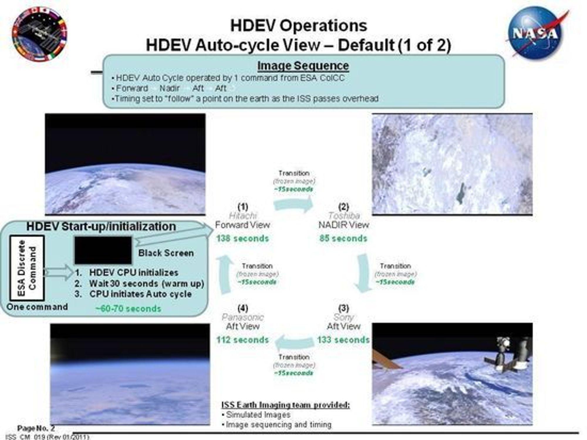 De ulike kameraene som benyttet i HDEV-eksperimentet og syklusen for bruken.