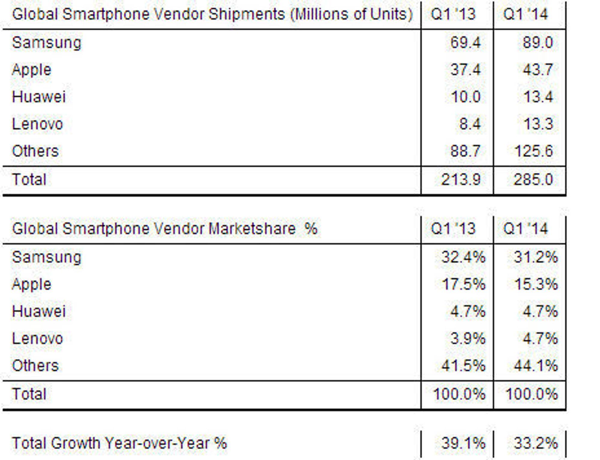Foreløpige tall fra Strategy Analytics om andelen til de største leverandørene i smartmobilmarkedet for første kvartal i 2014.