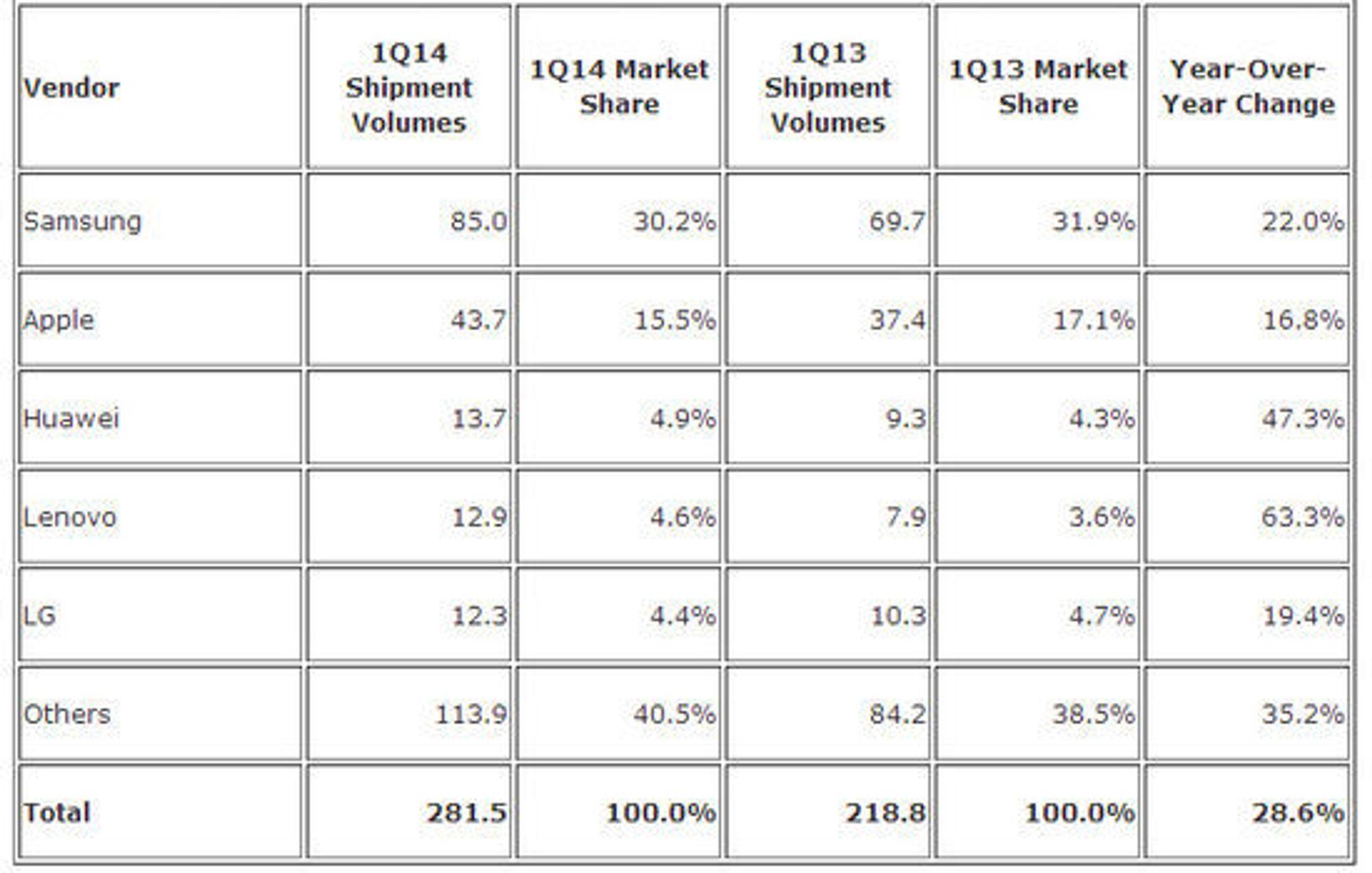 Foreløpige tall fra IDC om andelen til de største leverandørene i smartmobilmarkedet for første kvartal i 2014.