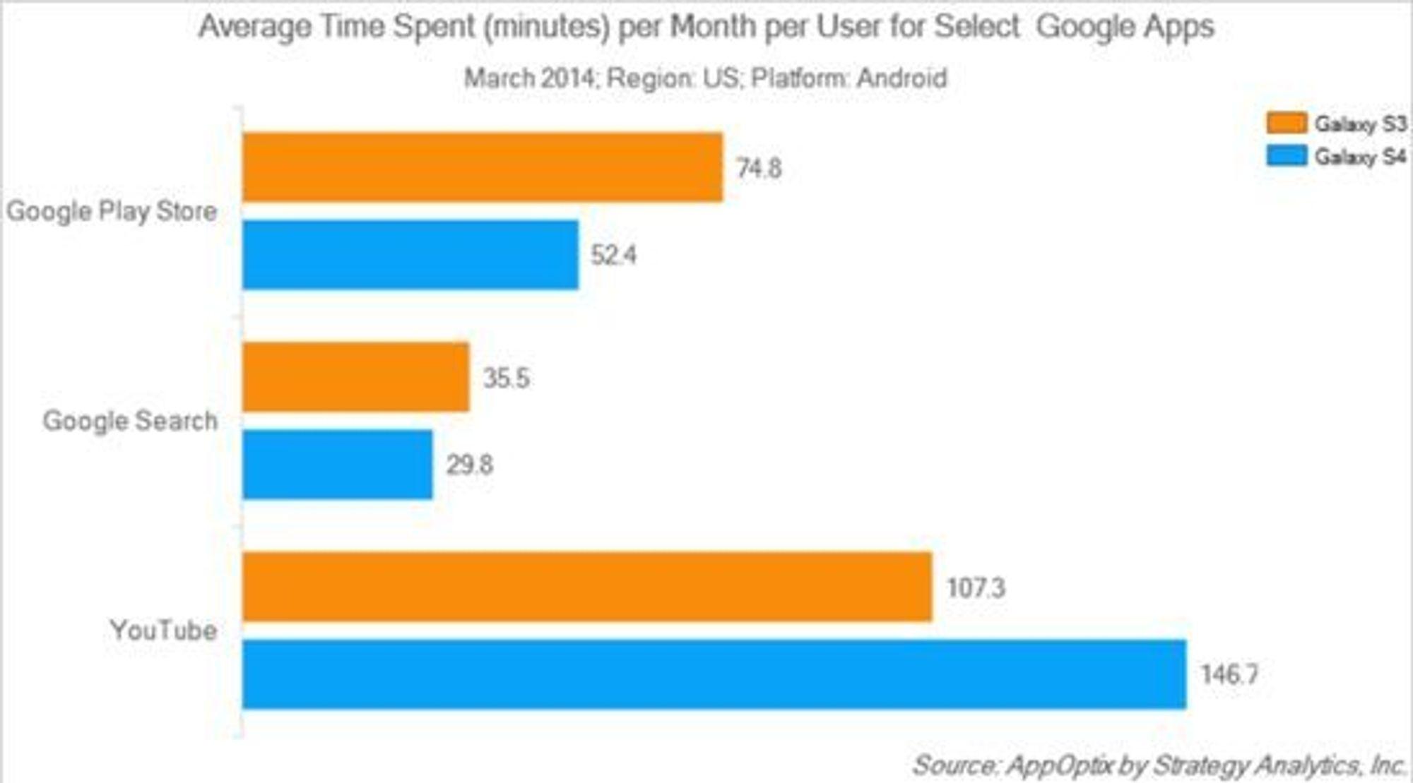 Gjennomsnittlig tidsbruk per måned for viktige Google-apper.