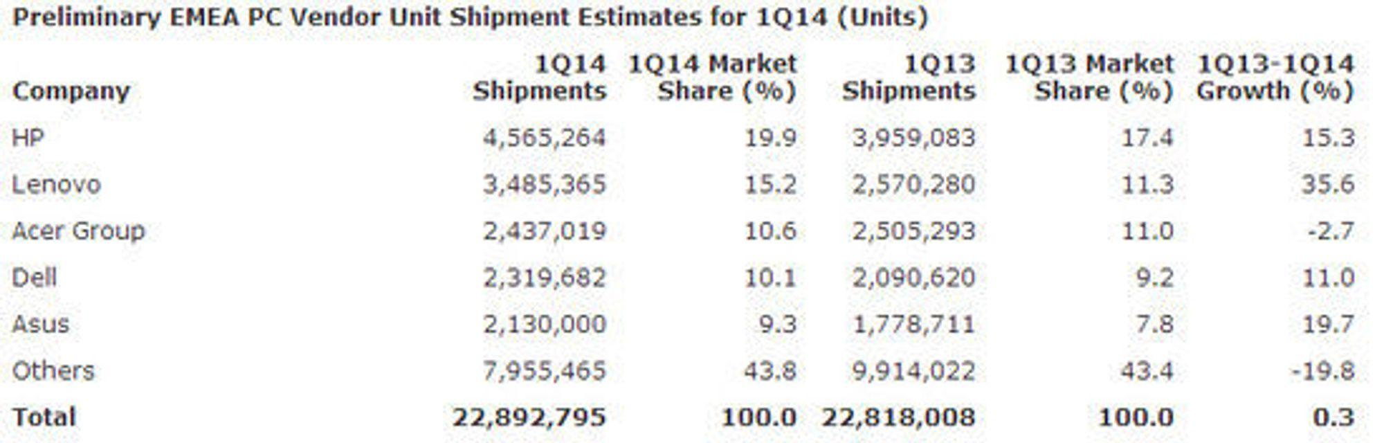 Pc-leveransene i EMEA-området i første kvartal av 2014, ifølge Gartner.