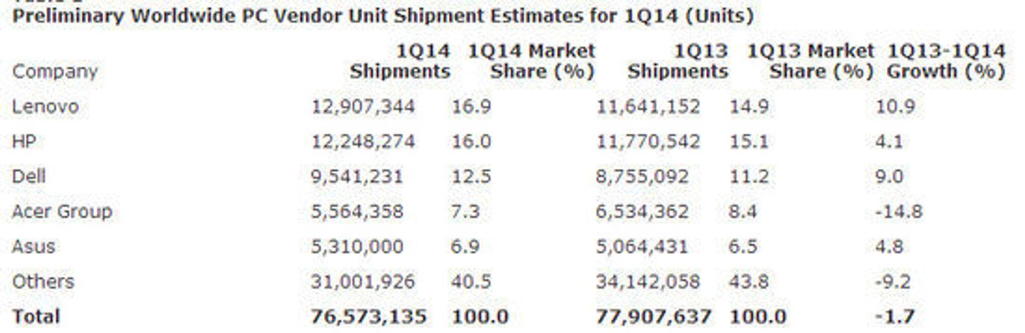 De globale pc-leveransene i første kvartal av 2014.