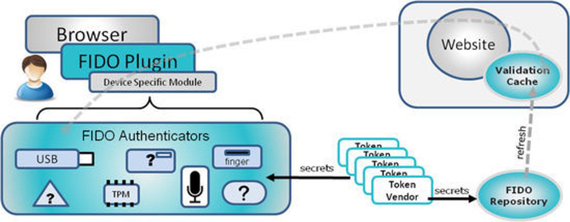 FIDO kombinerer maskinvare, programvare og Internett-tjenester for å kunne tilby en sikker brukeropplevelse.