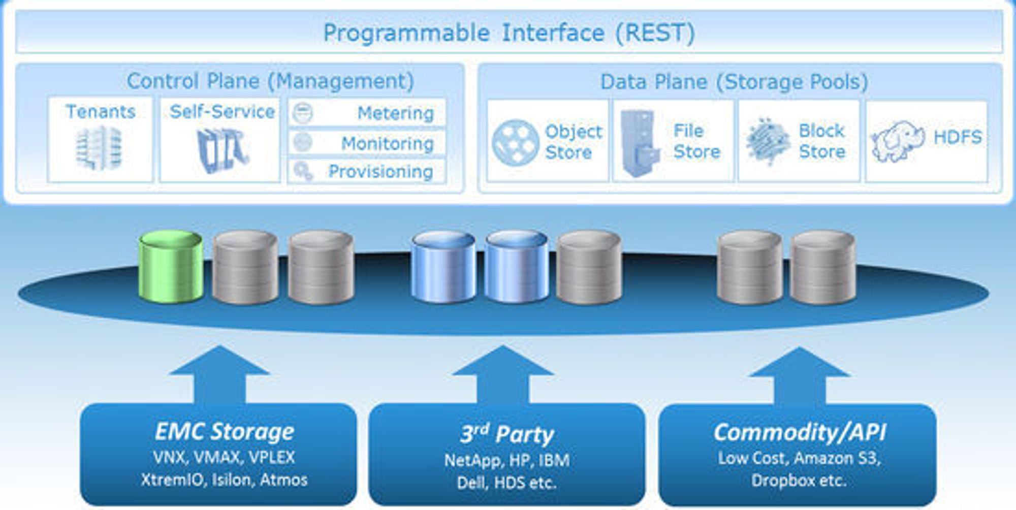 Slik skisseres hovedstrukturen i ViPR.