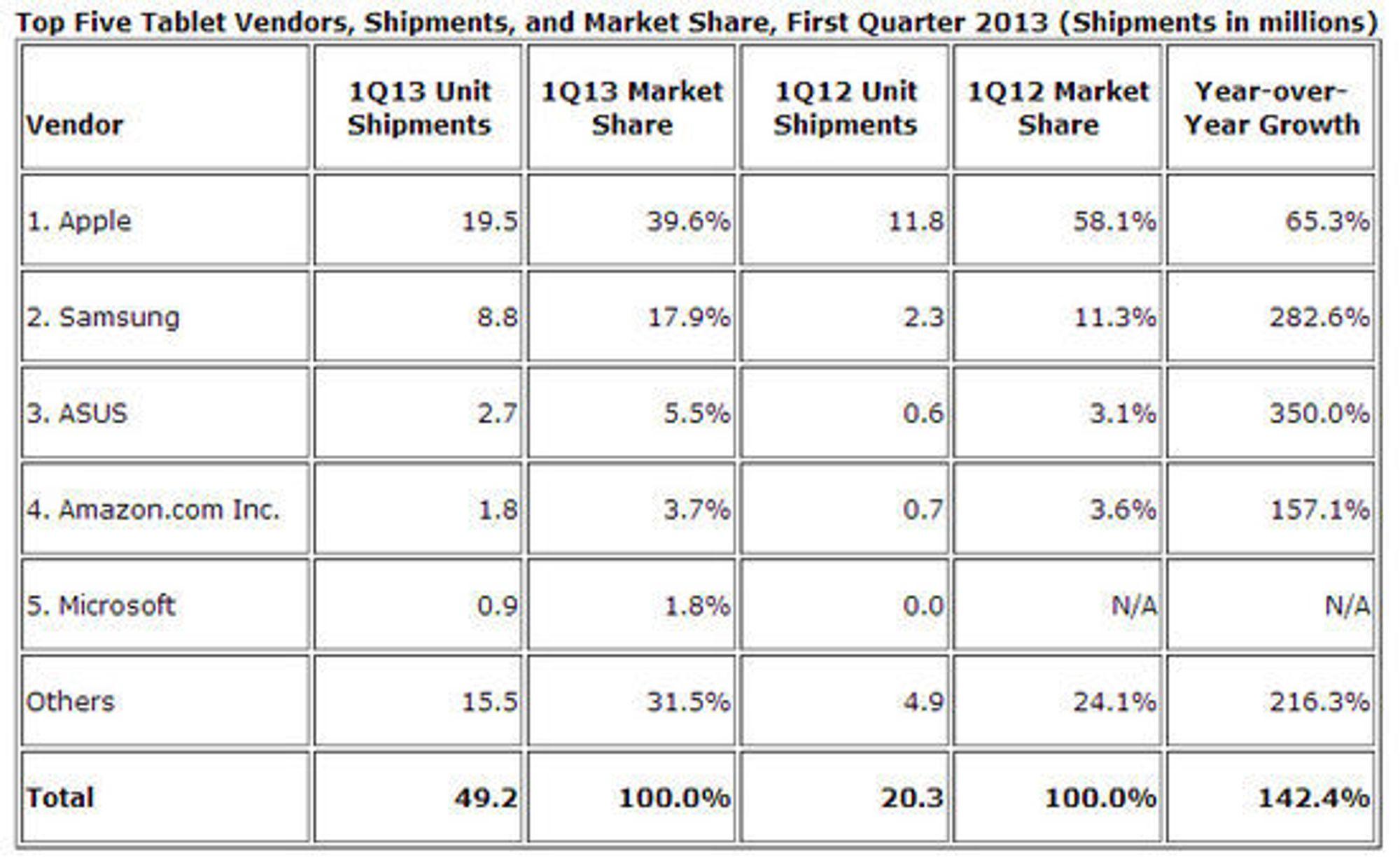 Nettbrettmarkedet i første kvartal av 2013, fordelt på leverandør.